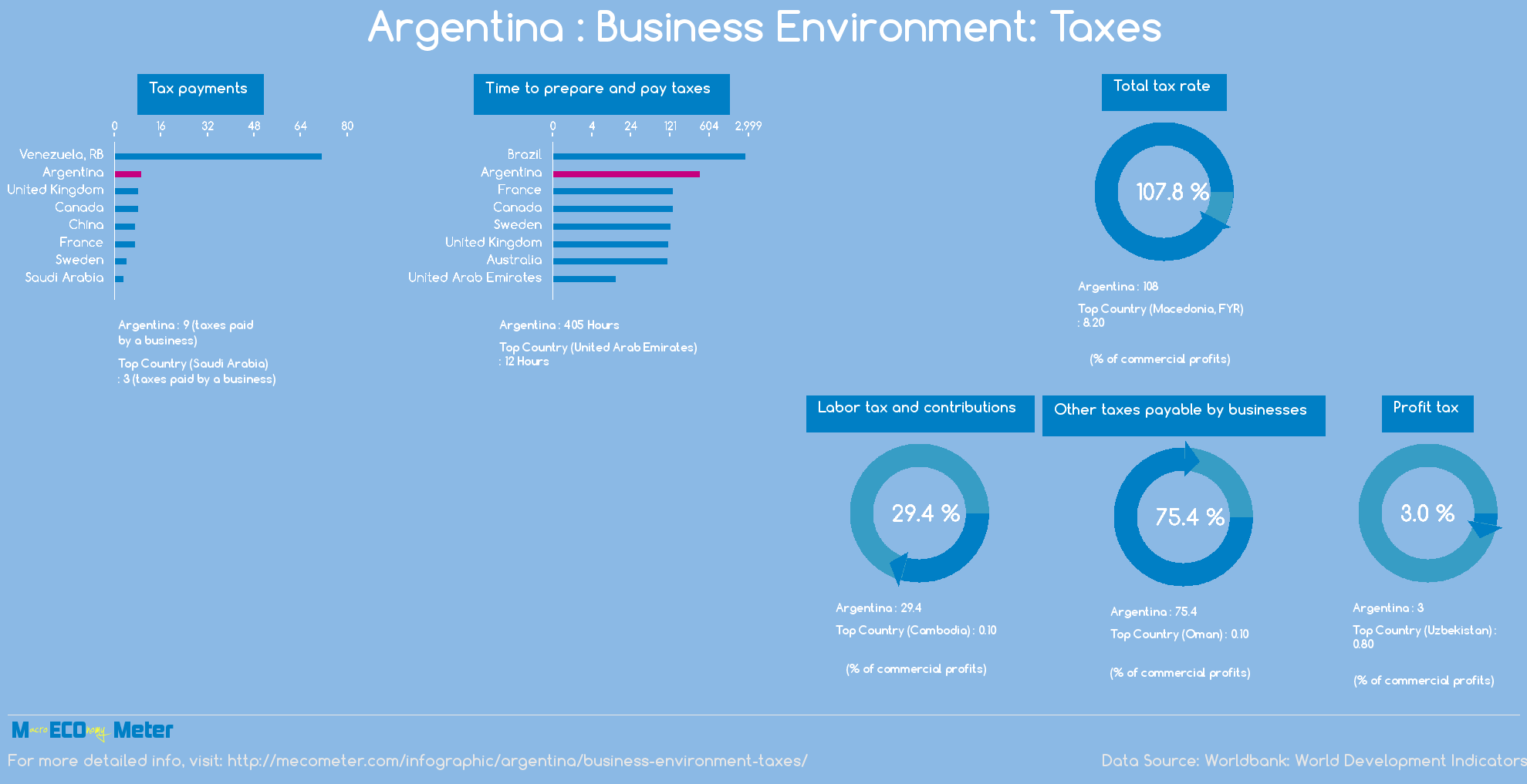 Argentina : Business Environment: Taxes