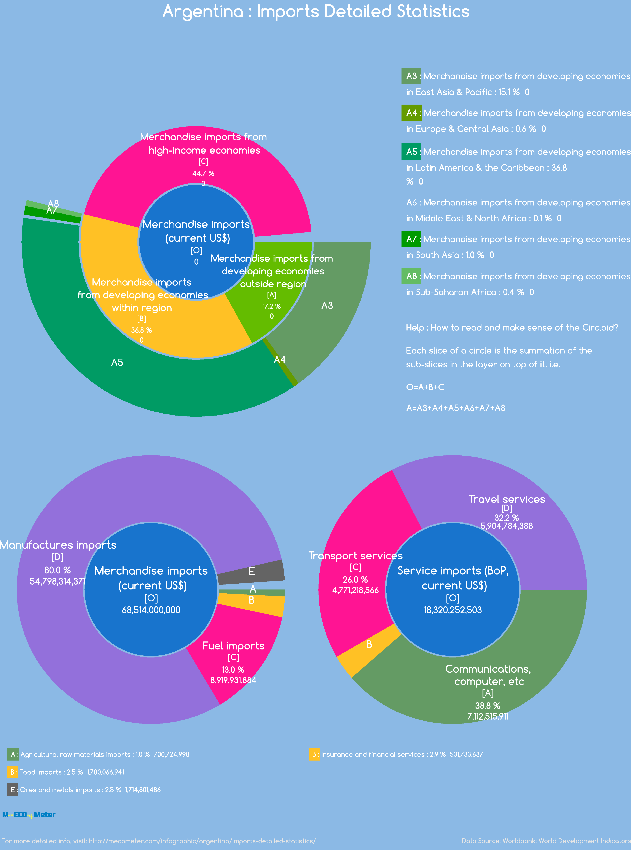Argentina : Imports Detailed Statistics