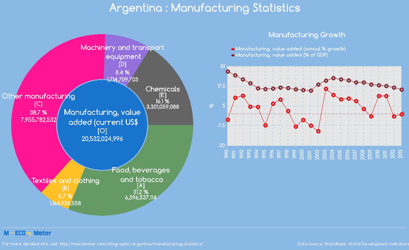 Argentina : Manufacturing Statistics