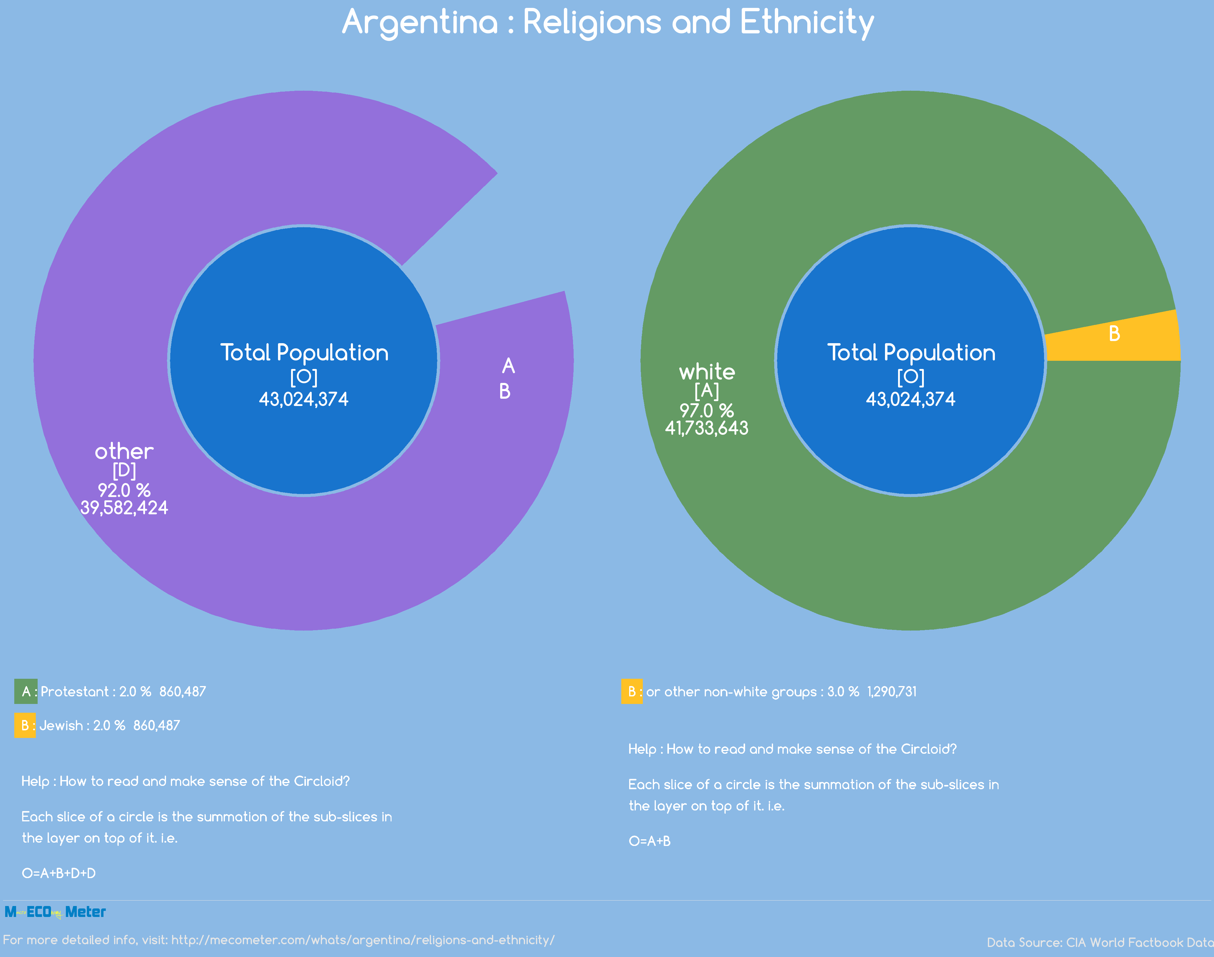 Argentina : Religions and Ethnicity