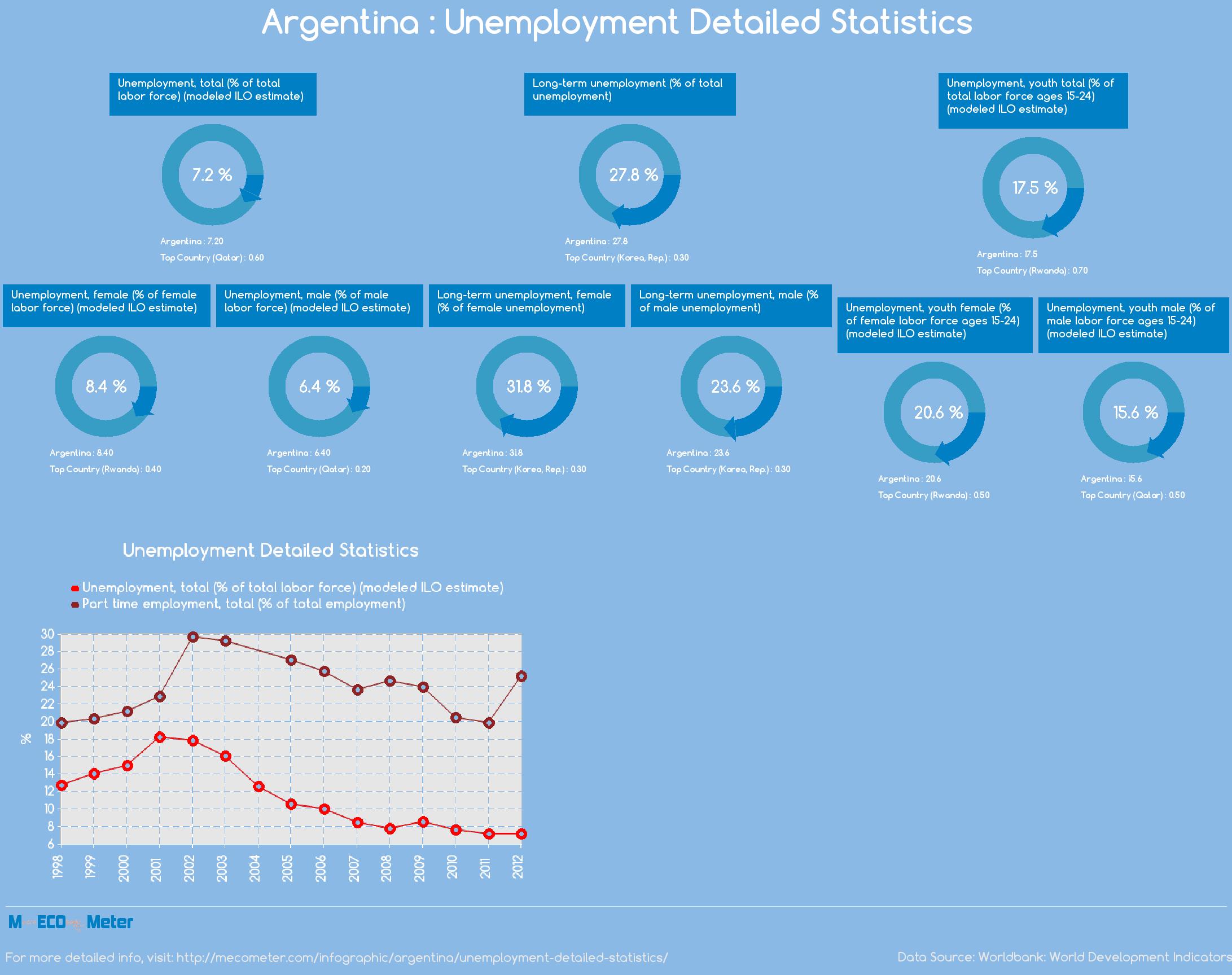 Argentina : Unemployment Detailed Statistics