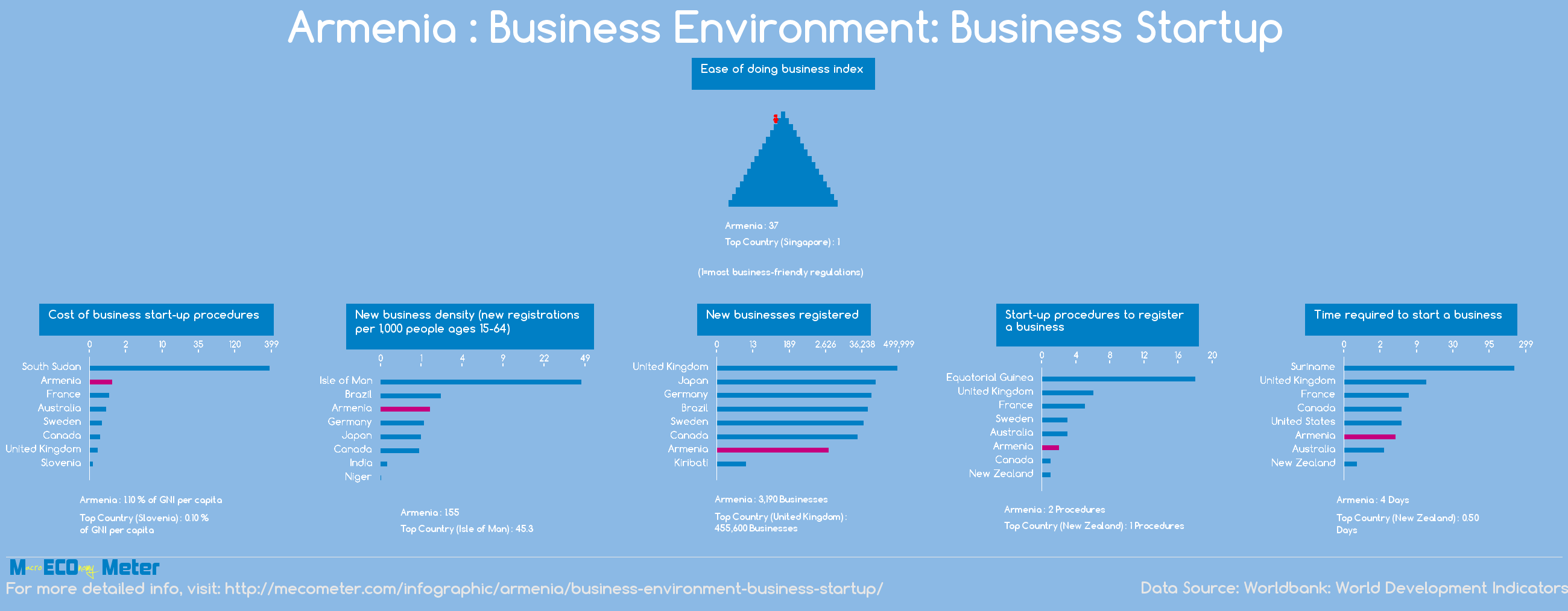 Armenia : Business Environment: Business Startup