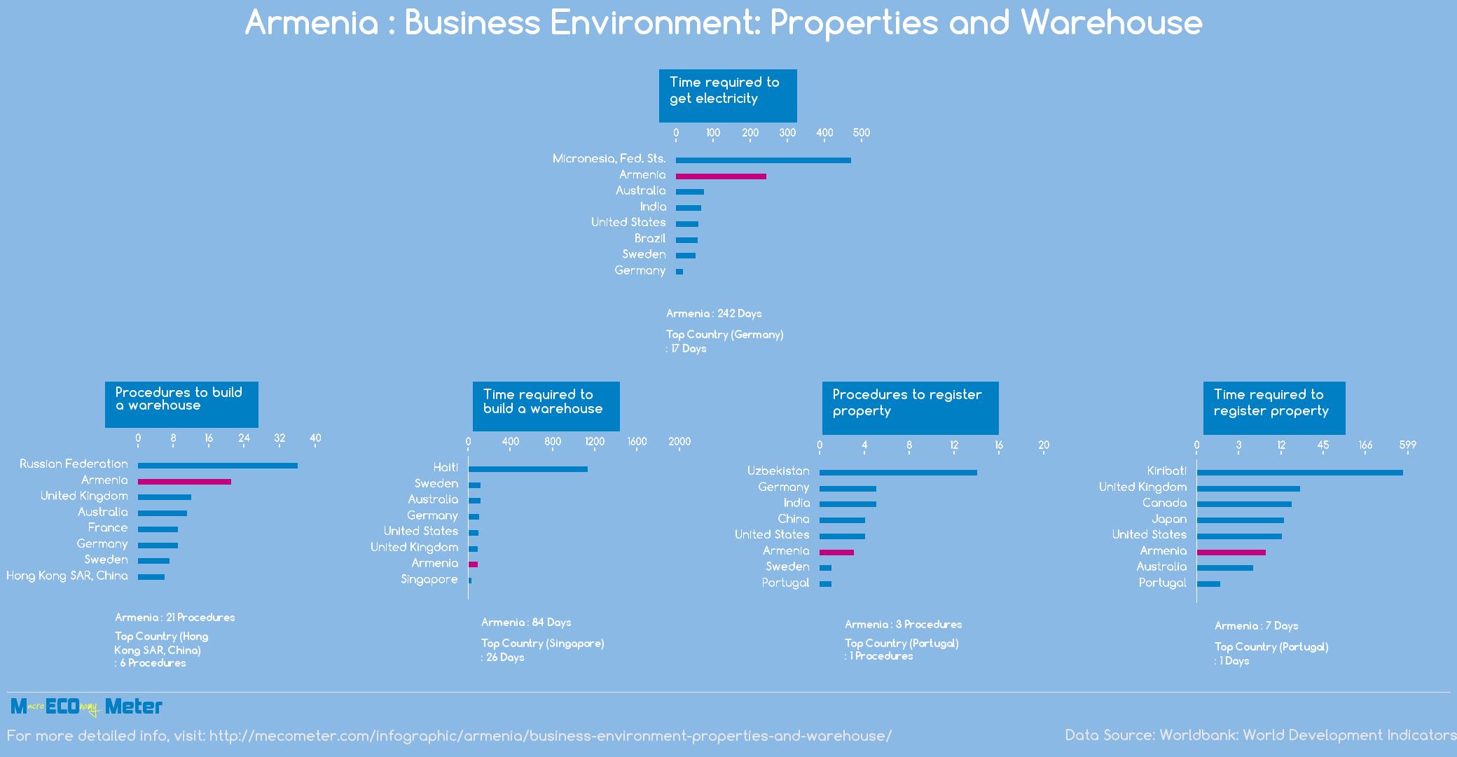 Armenia : Business Environment: Properties and Warehouse