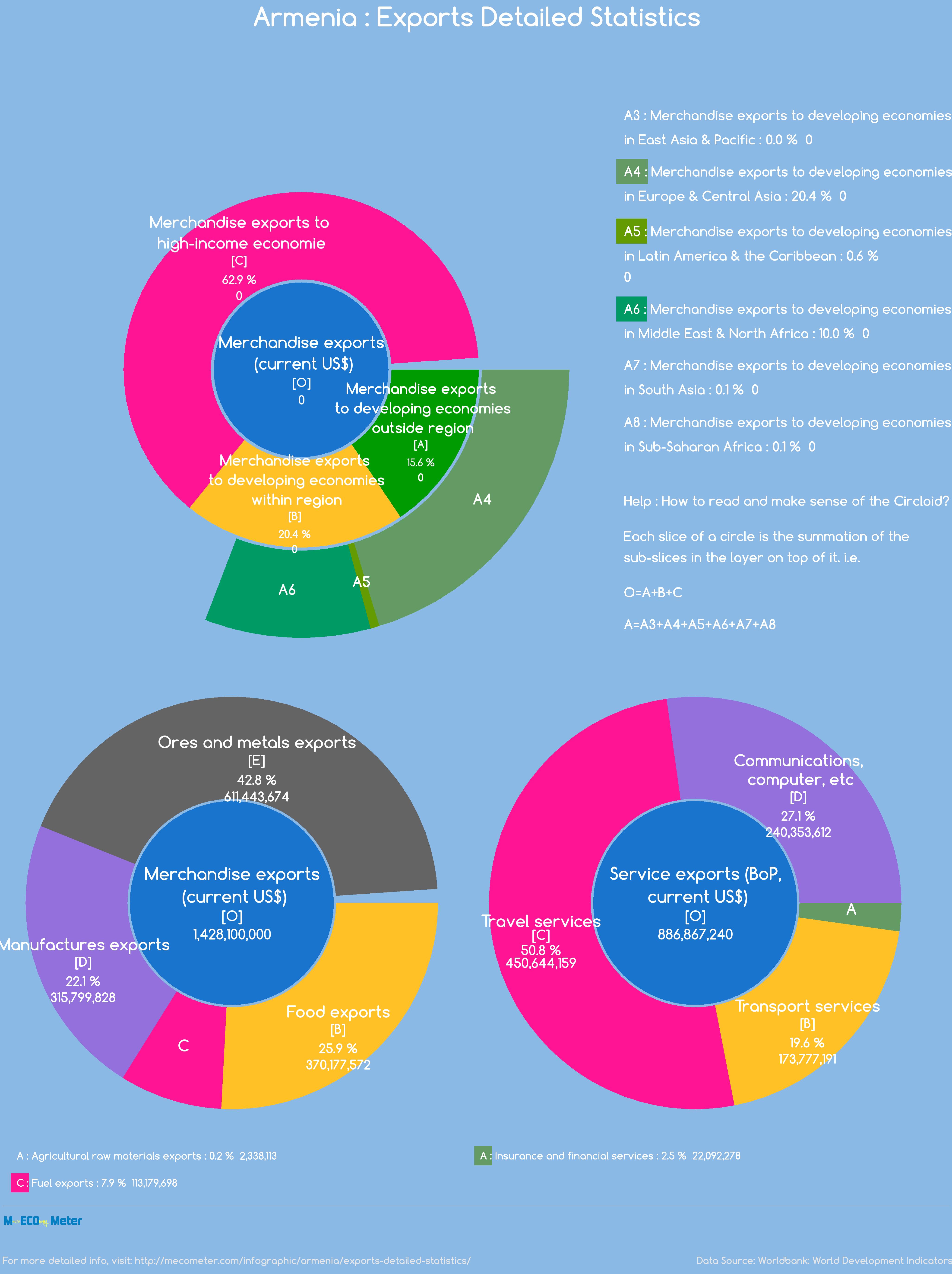 Armenia : Exports Detailed Statistics