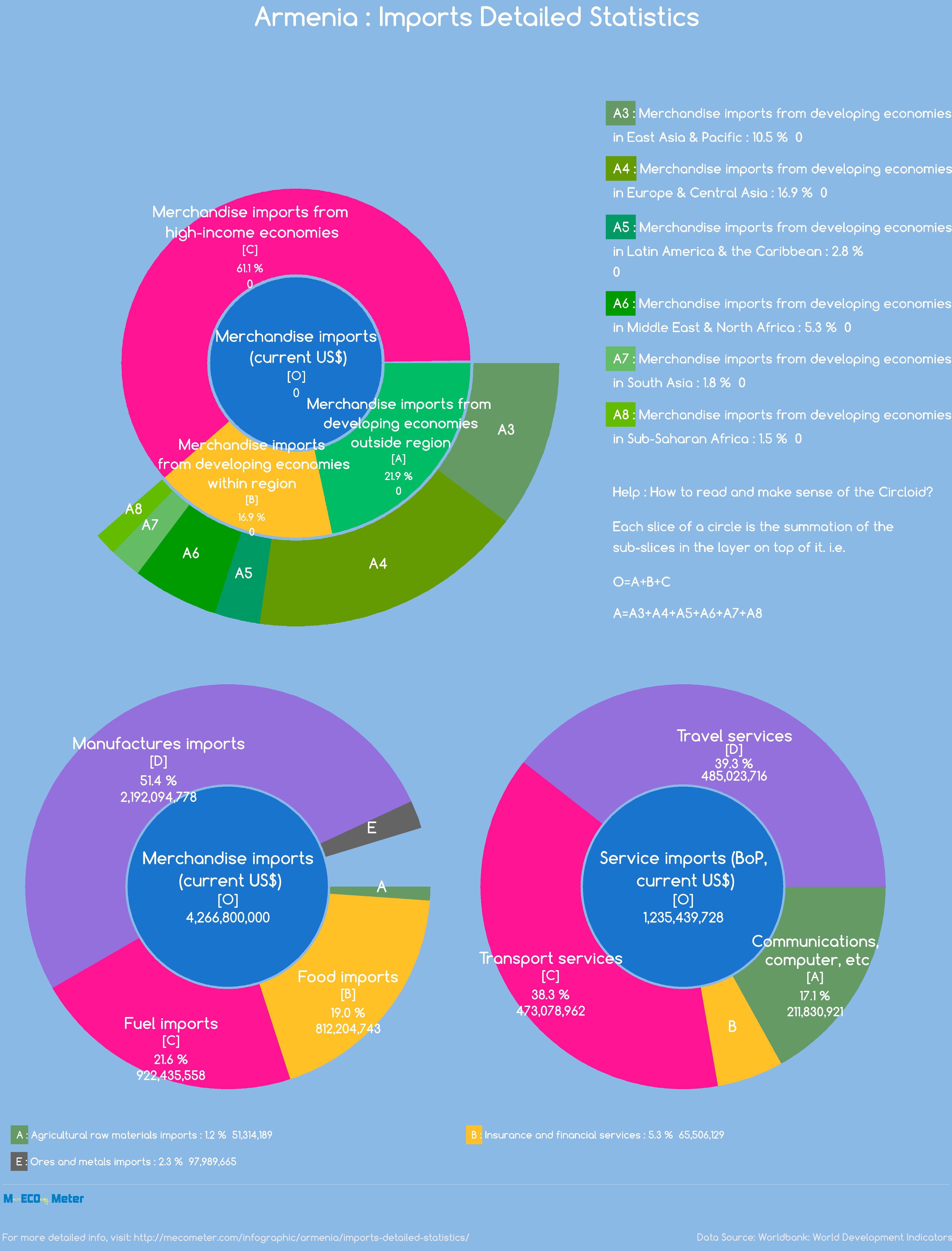 Armenia : Imports Detailed Statistics