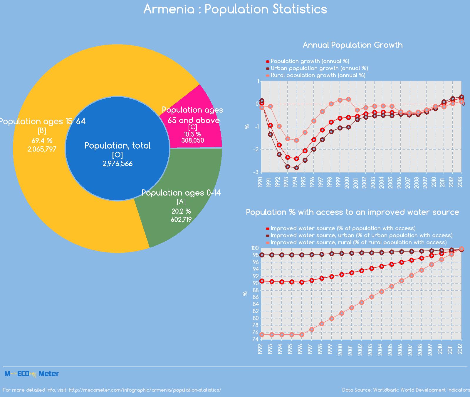 Armenia : Population Statistics