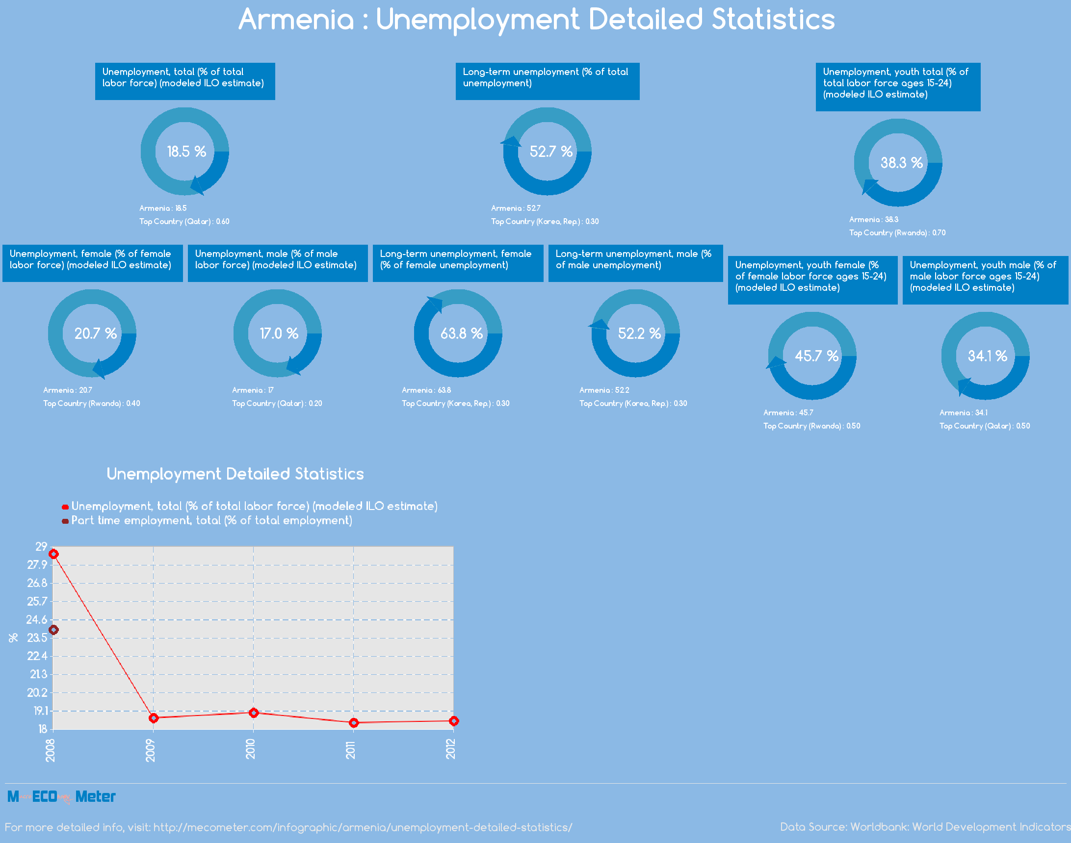 Armenia : Unemployment Detailed Statistics