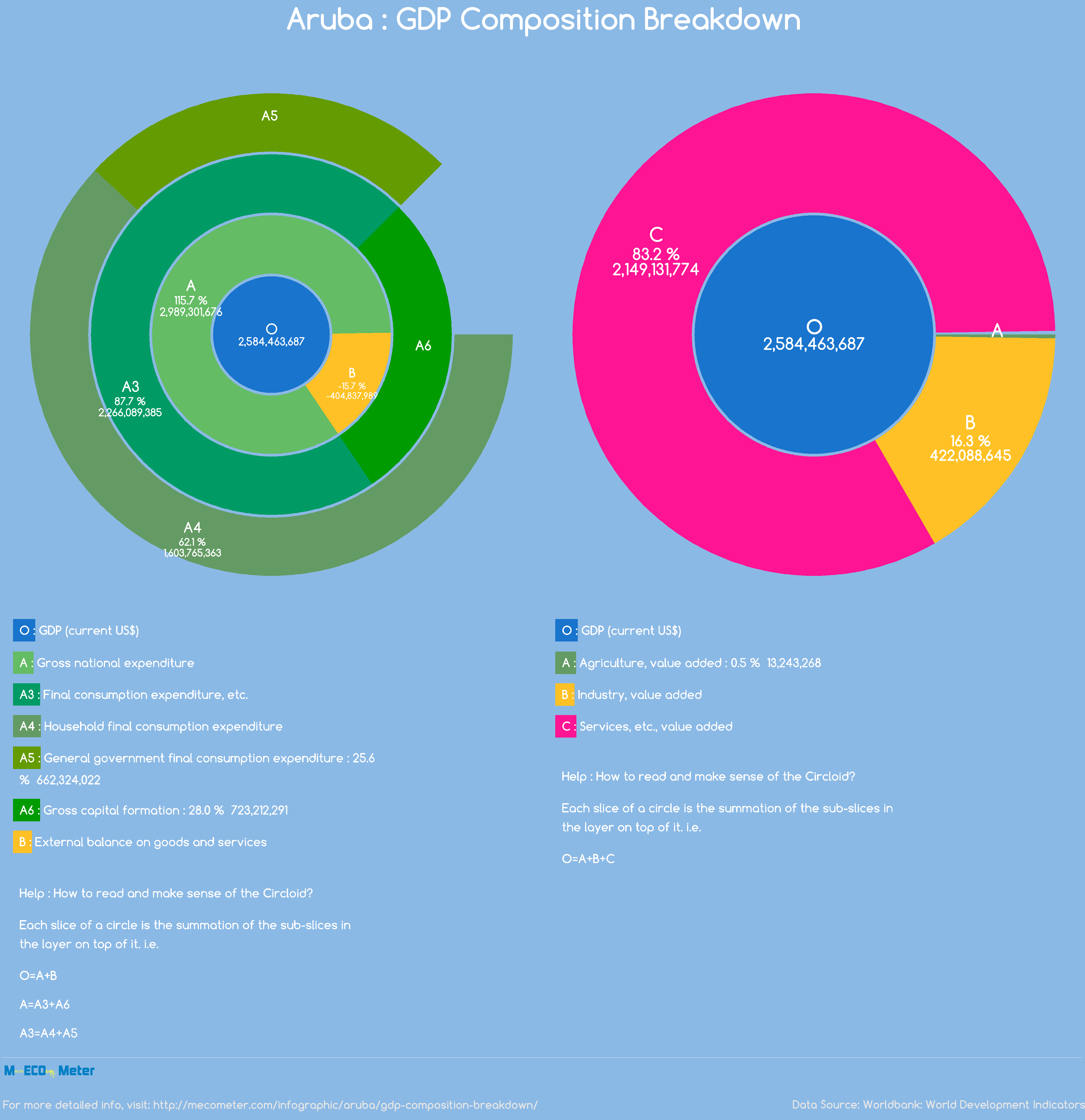 Aruba : GDP Composition Breakdown