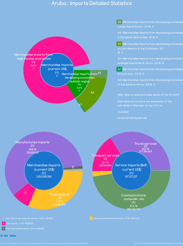 Aruba : Imports Detailed Statistics