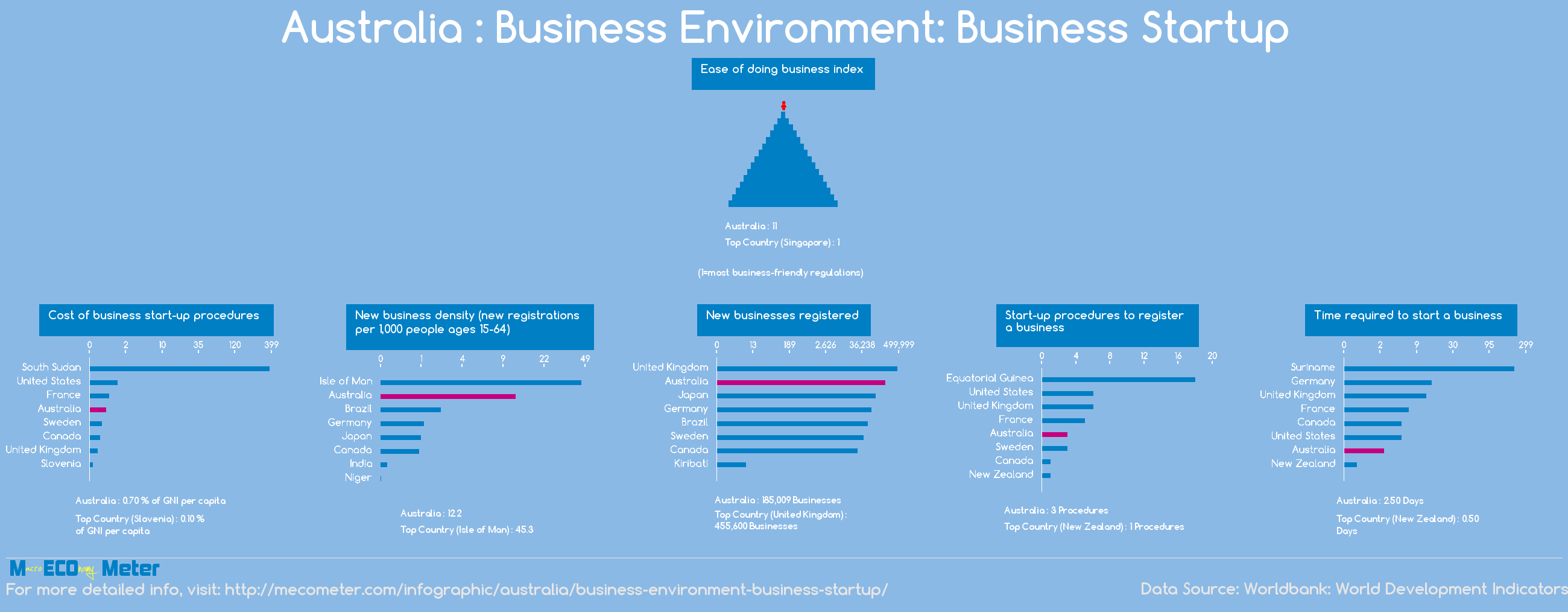 Australia : Business Environment: Business Startup