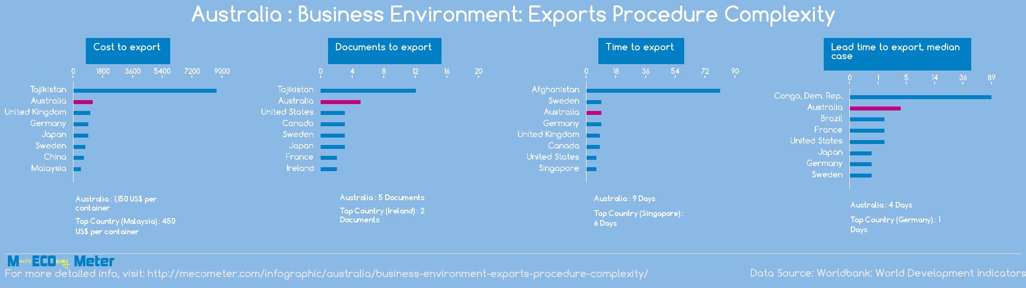Australia : Business Environment: Exports Procedure Complexity