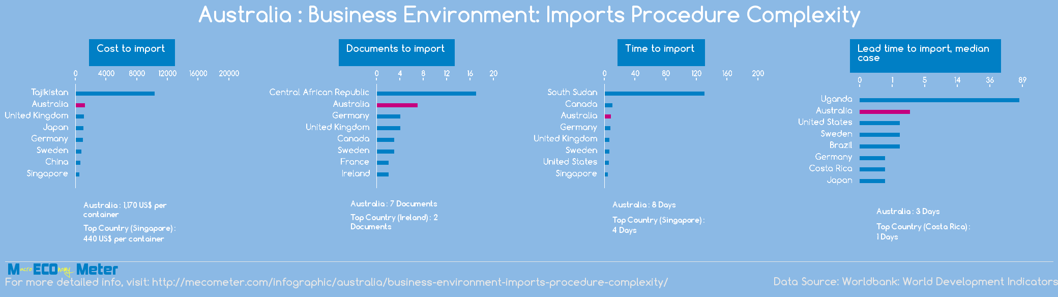 Australia : Business Environment: Imports Procedure Complexity