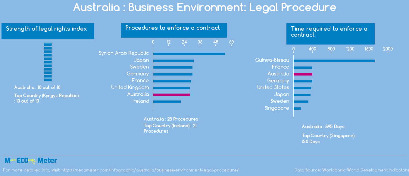 Australia : Business Environment: Legal Procedure