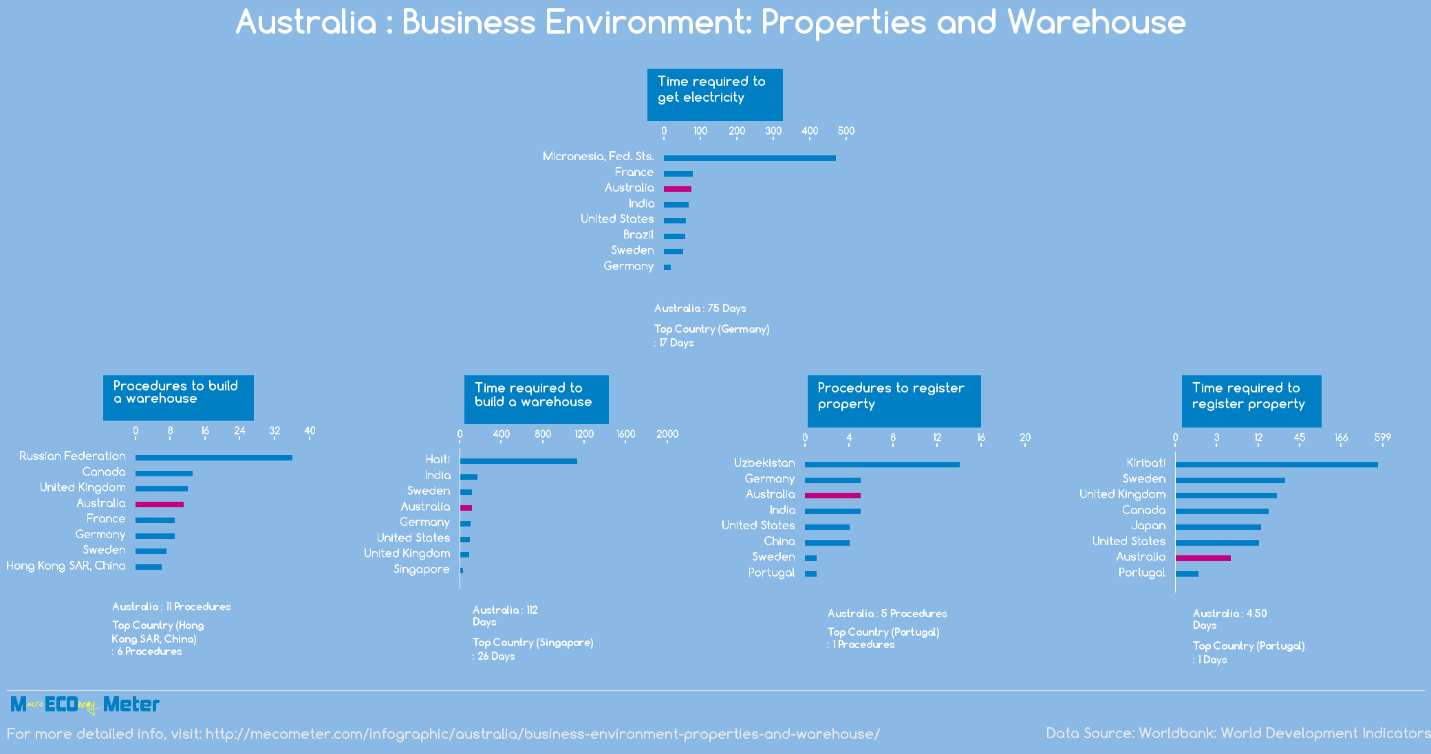Australia : Business Environment: Properties and Warehouse