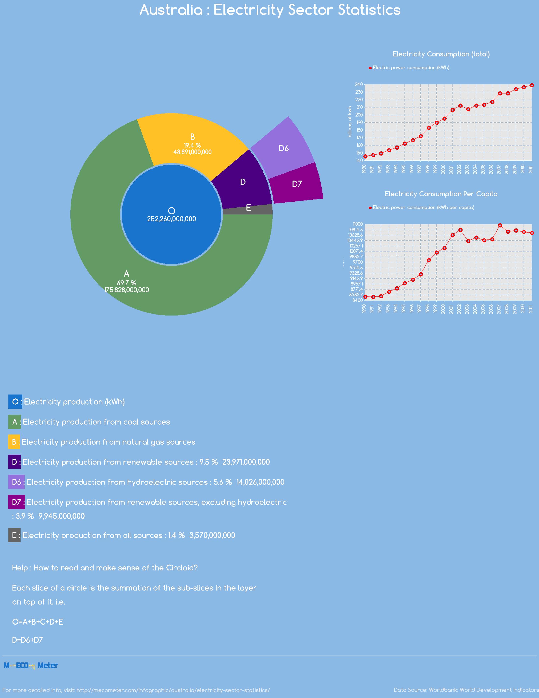 Australia : Electricity Sector Statistics