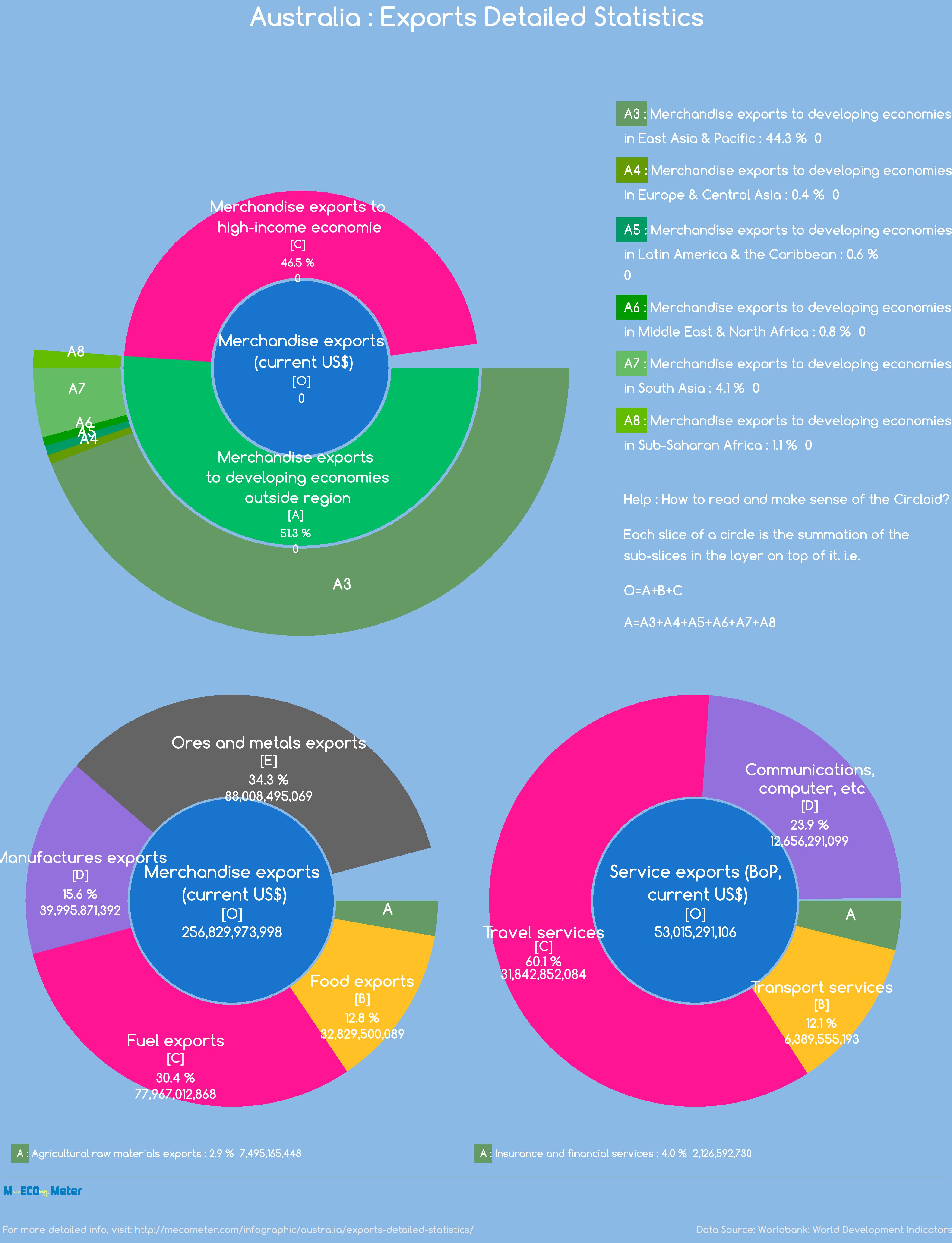Australia : Exports Detailed Statistics