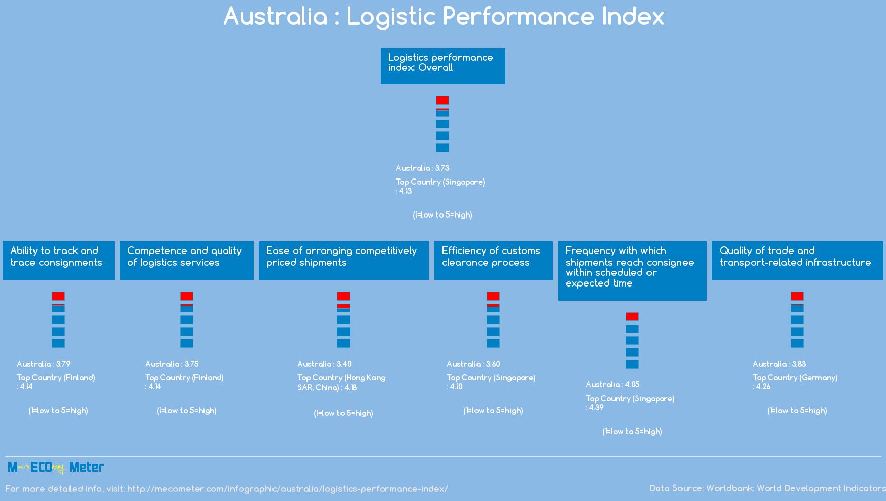 Australia : Logistic Performance Index