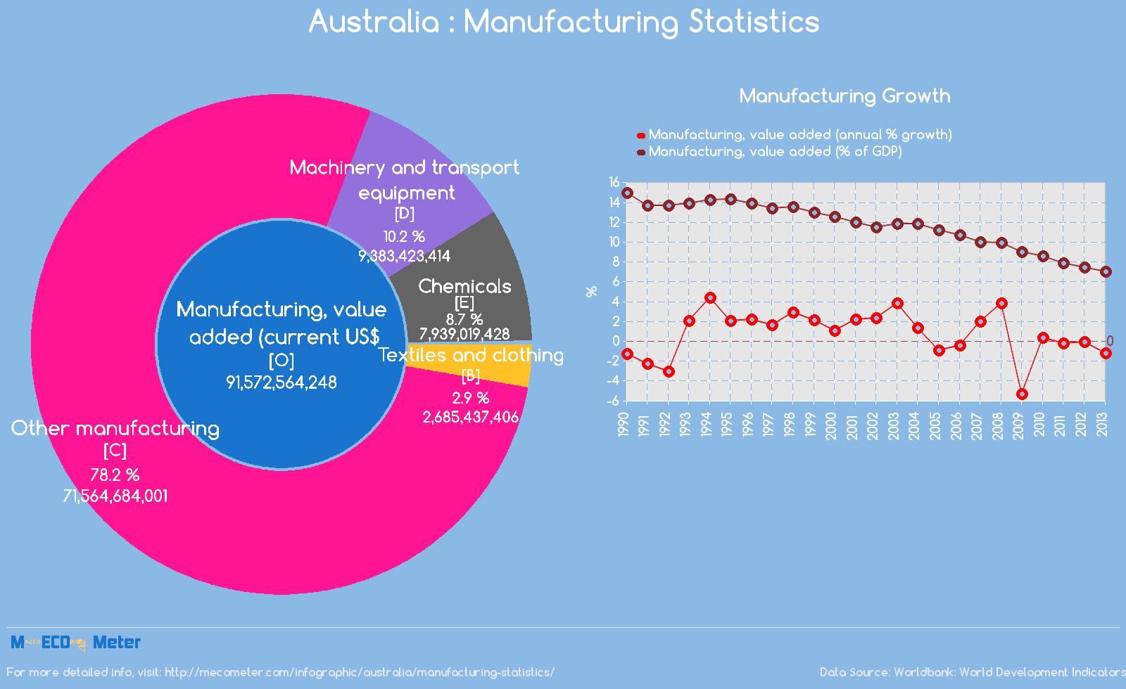 Australia : Manufacturing Statistics