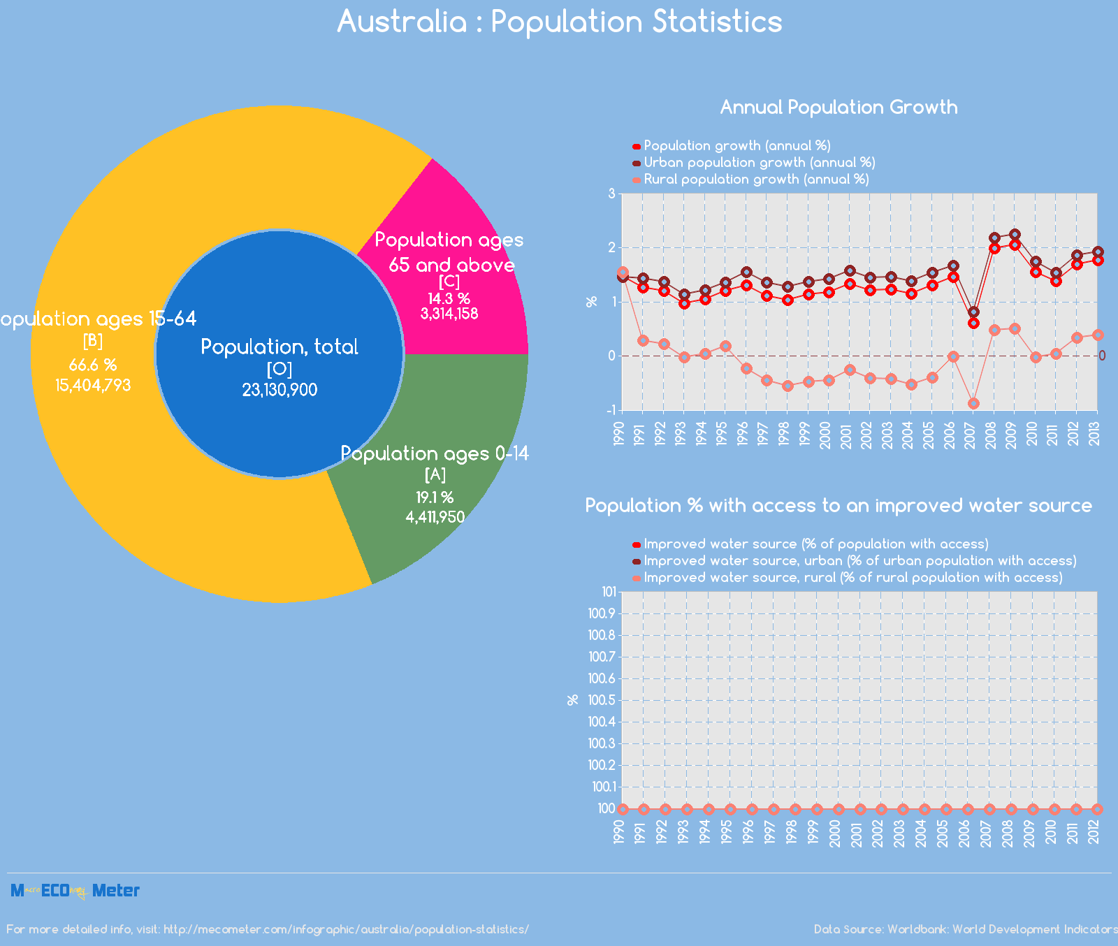 Australia : Population Statistics