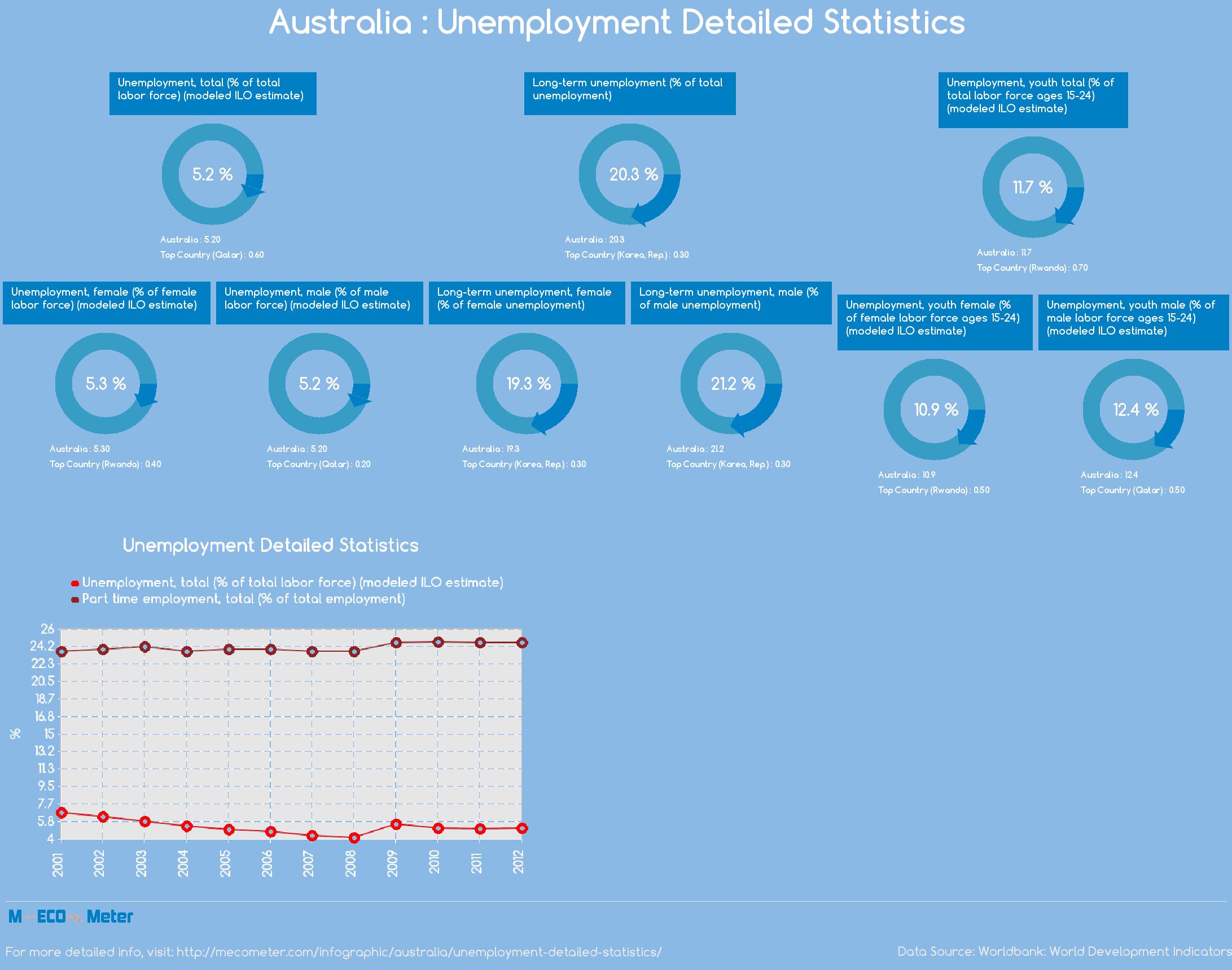 Australia : Unemployment Detailed Statistics