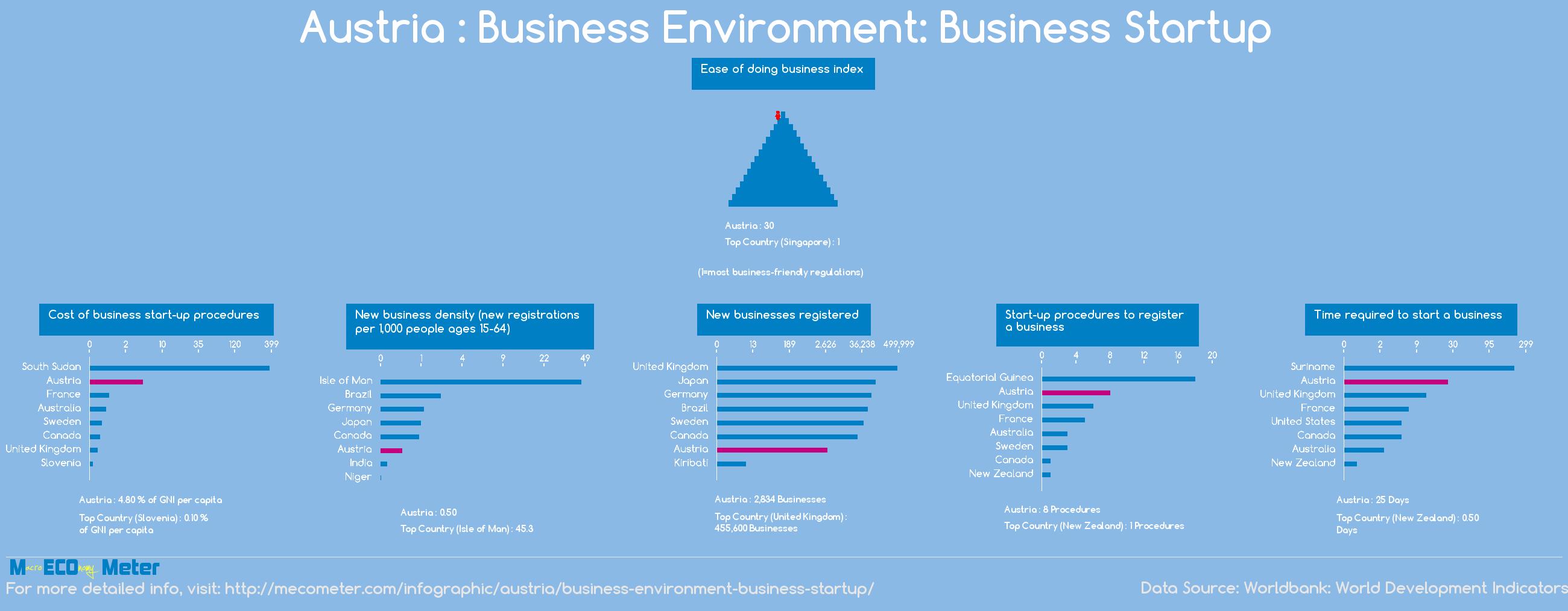 Austria : Business Environment: Business Startup