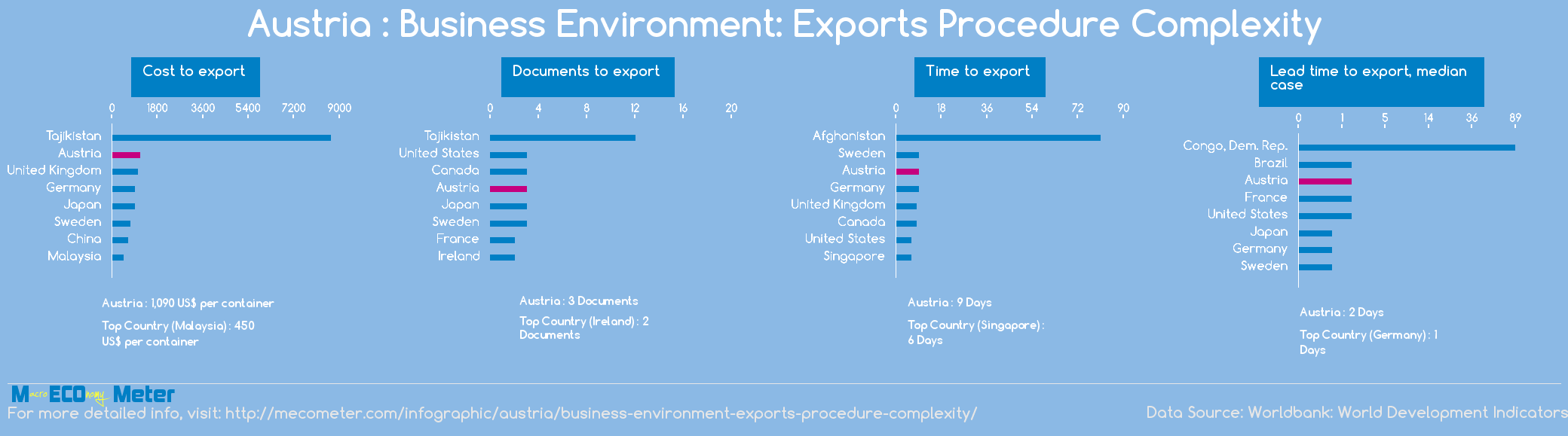 Austria : Business Environment: Exports Procedure Complexity