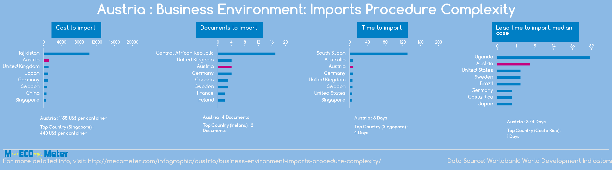 Austria : Business Environment: Imports Procedure Complexity