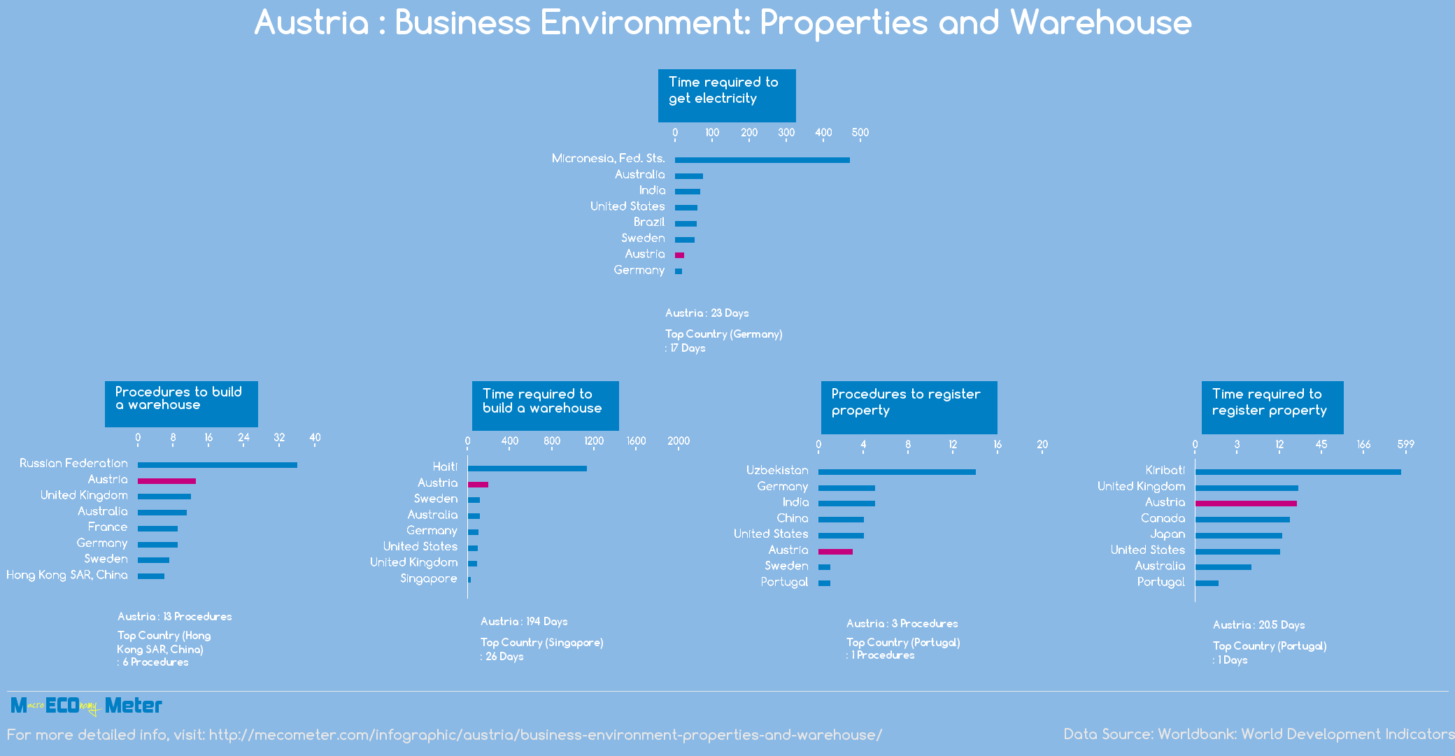 Austria : Business Environment: Properties and Warehouse