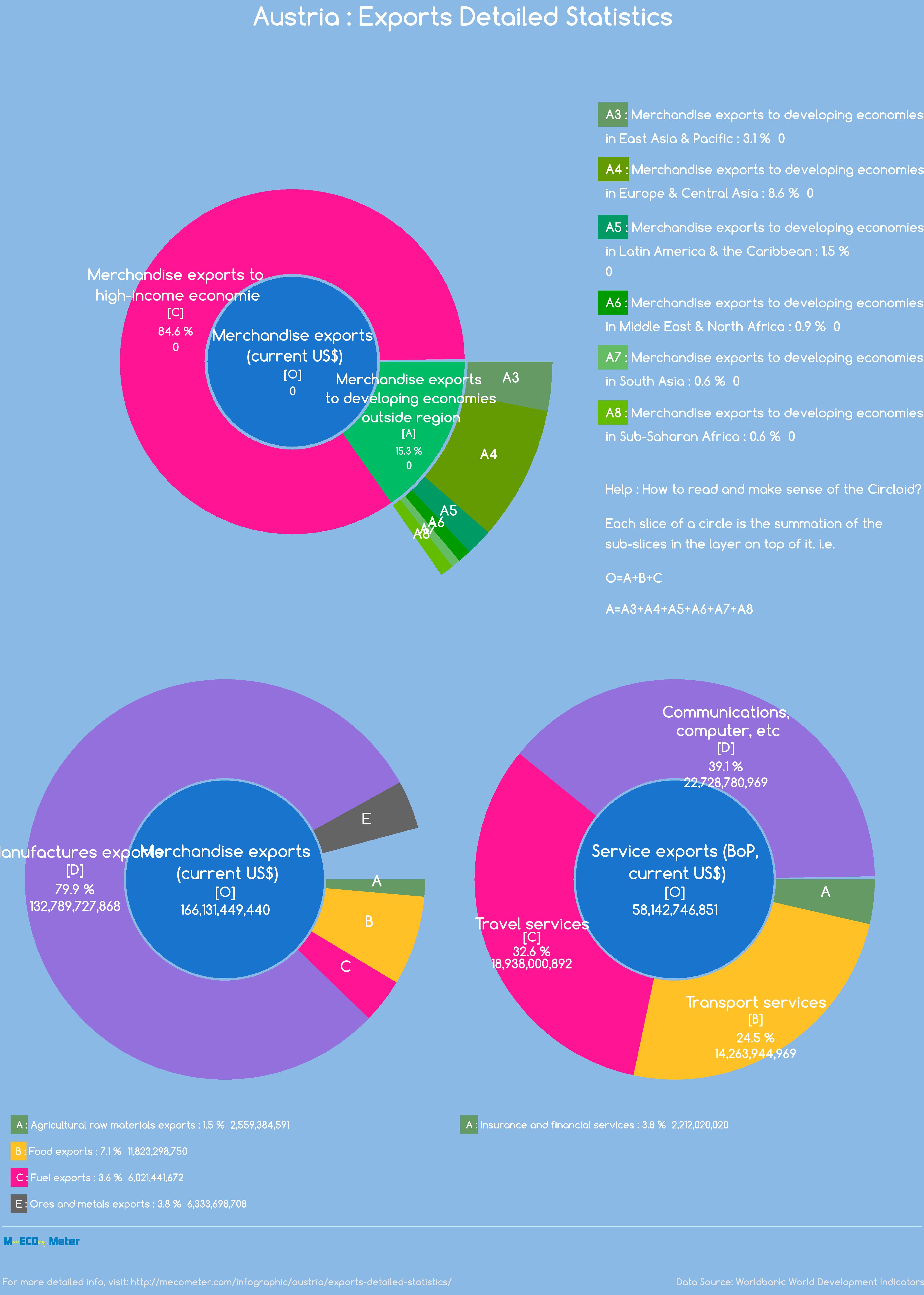 Austria : Exports Detailed Statistics