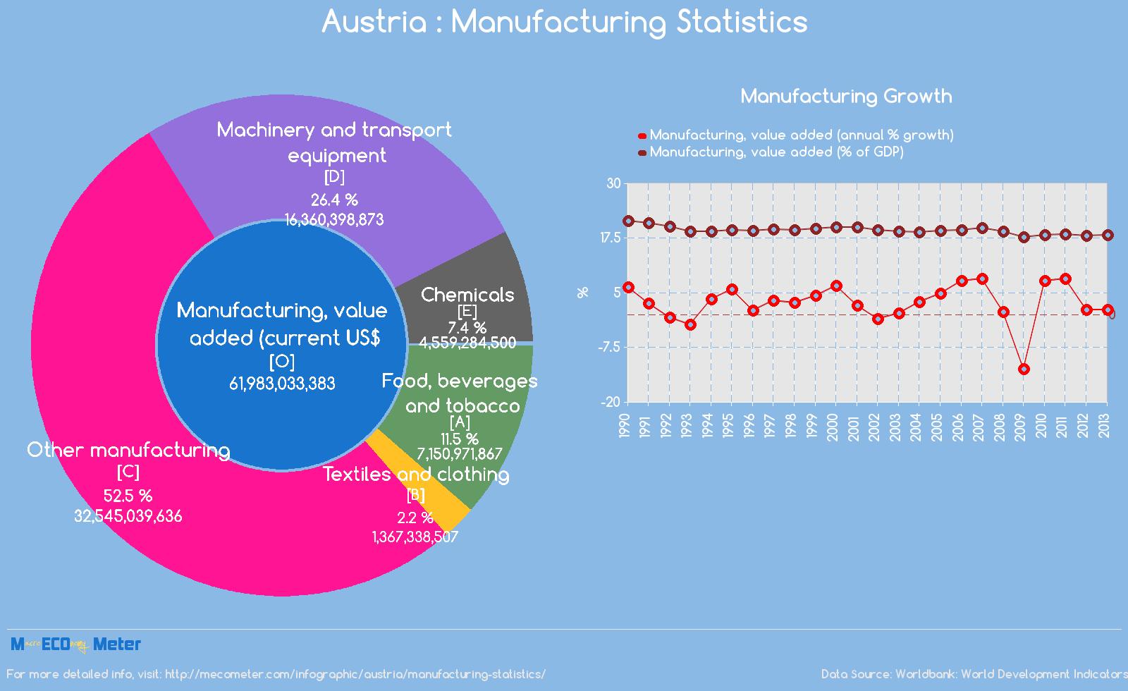 Austria : Manufacturing Statistics