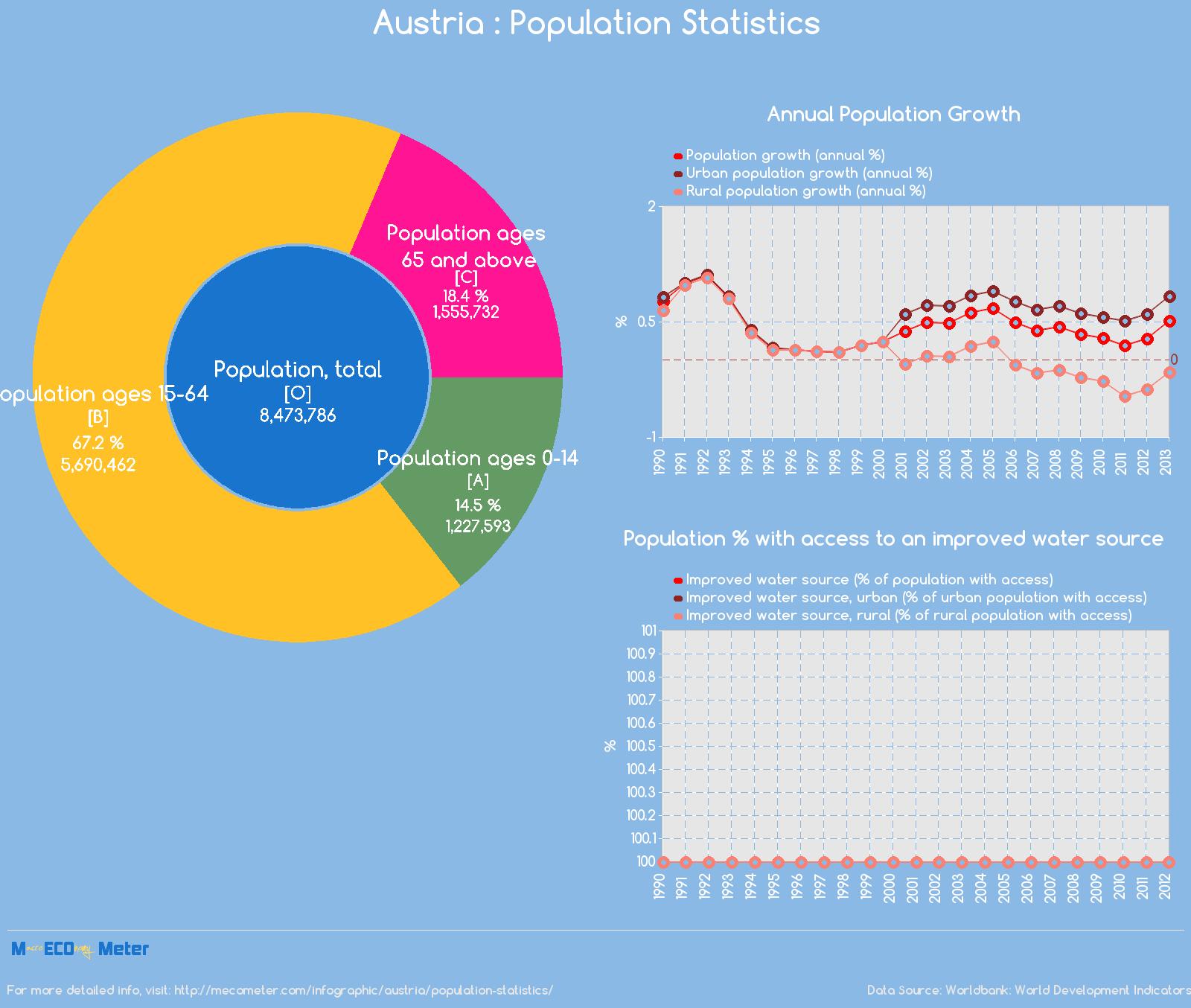 Austria : Population Statistics