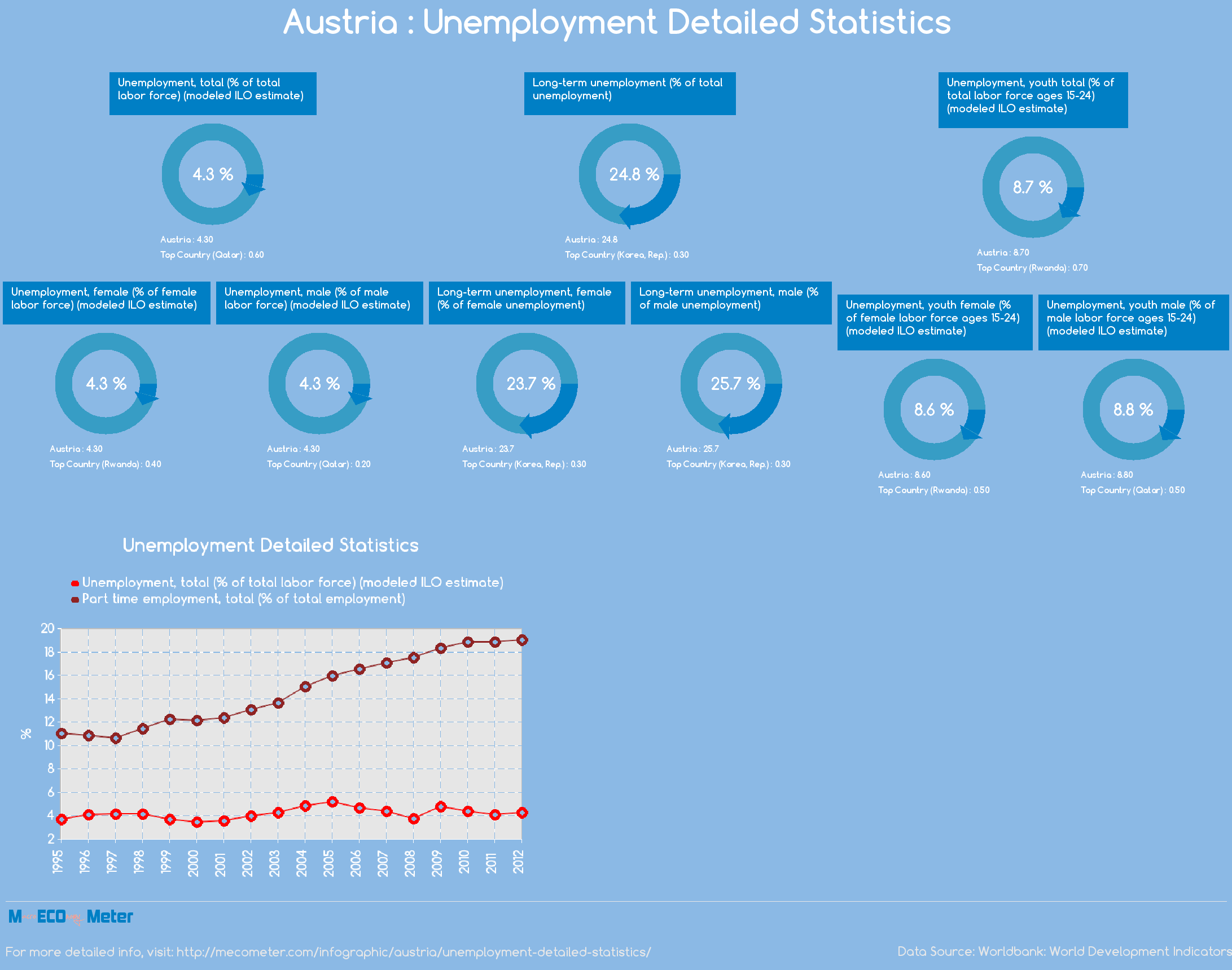Austria : Unemployment Detailed Statistics