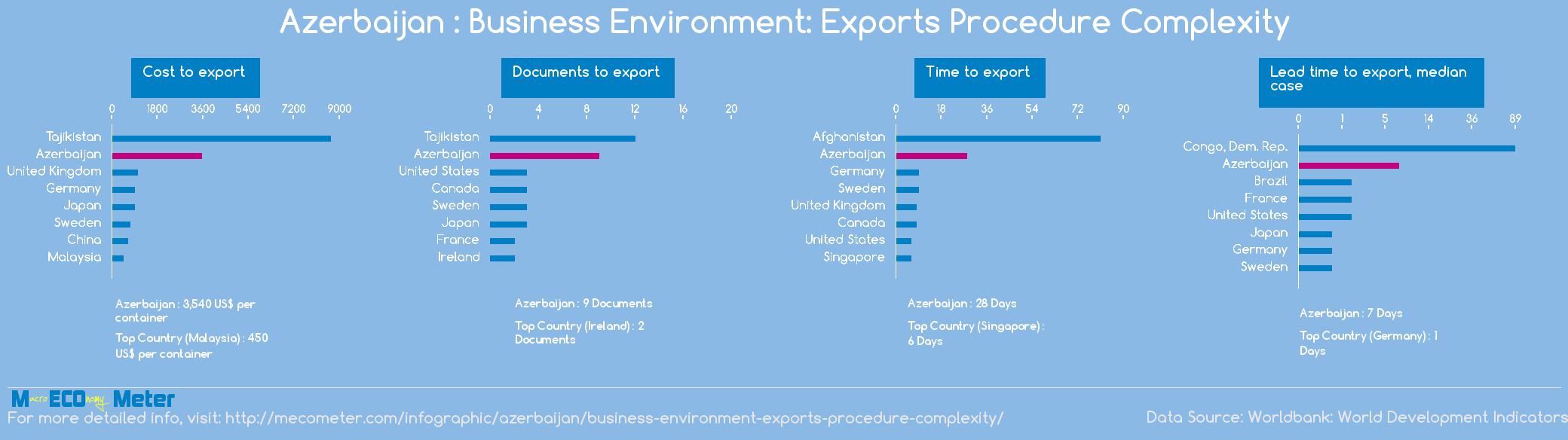 Azerbaijan : Business Environment: Exports Procedure Complexity