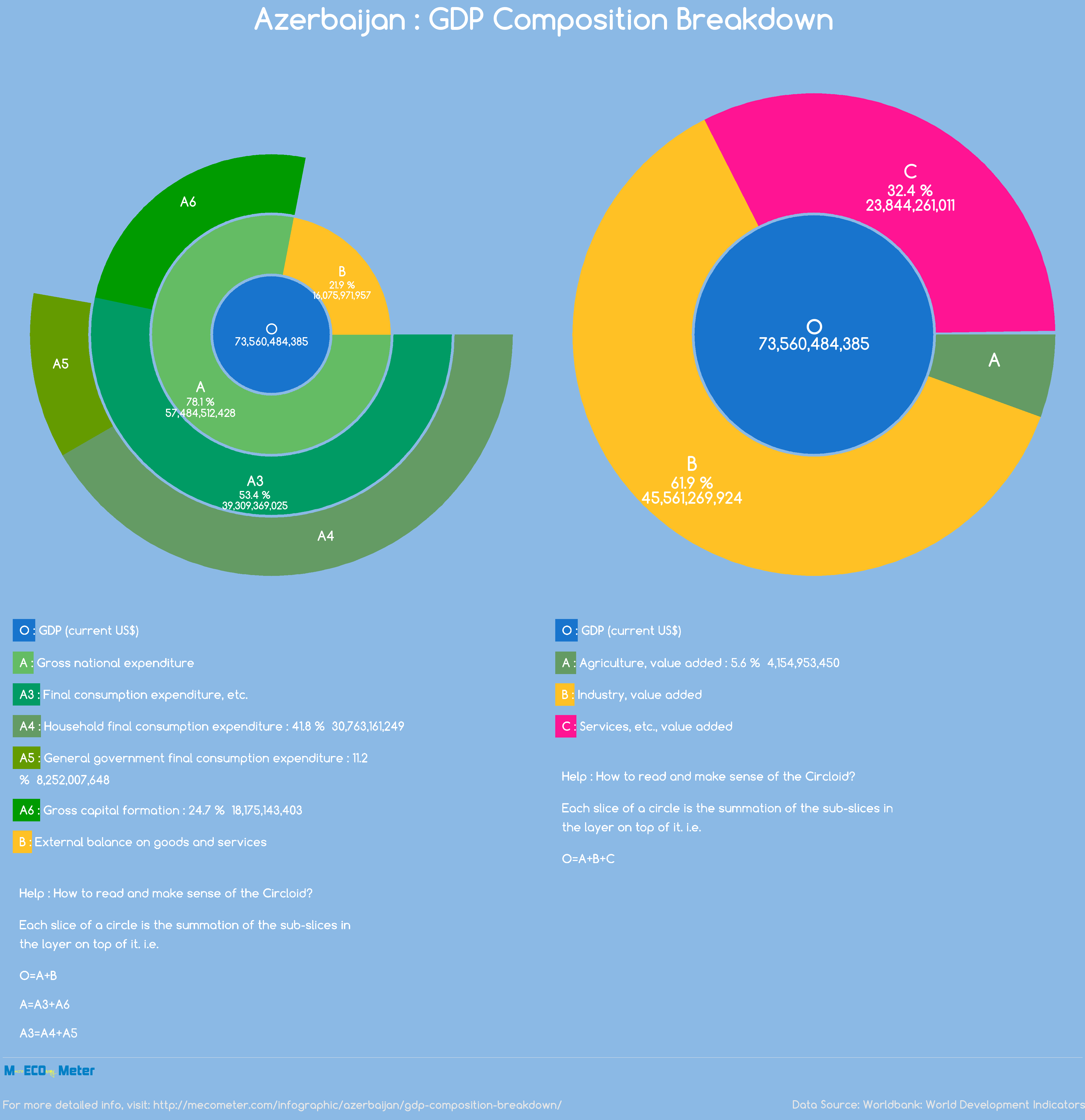 Azerbaijan : GDP Composition Breakdown