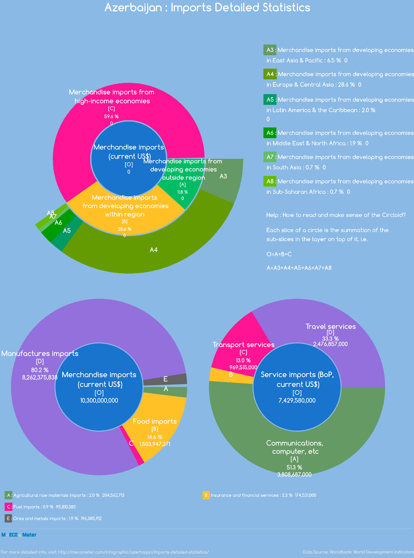 Azerbaijan : Imports Detailed Statistics