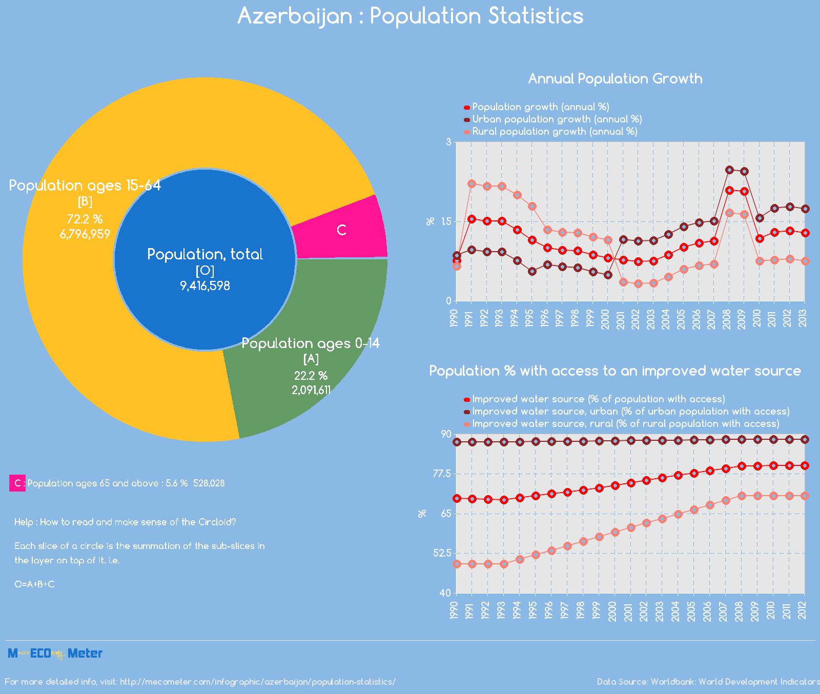 Azerbaijan : Population Statistics