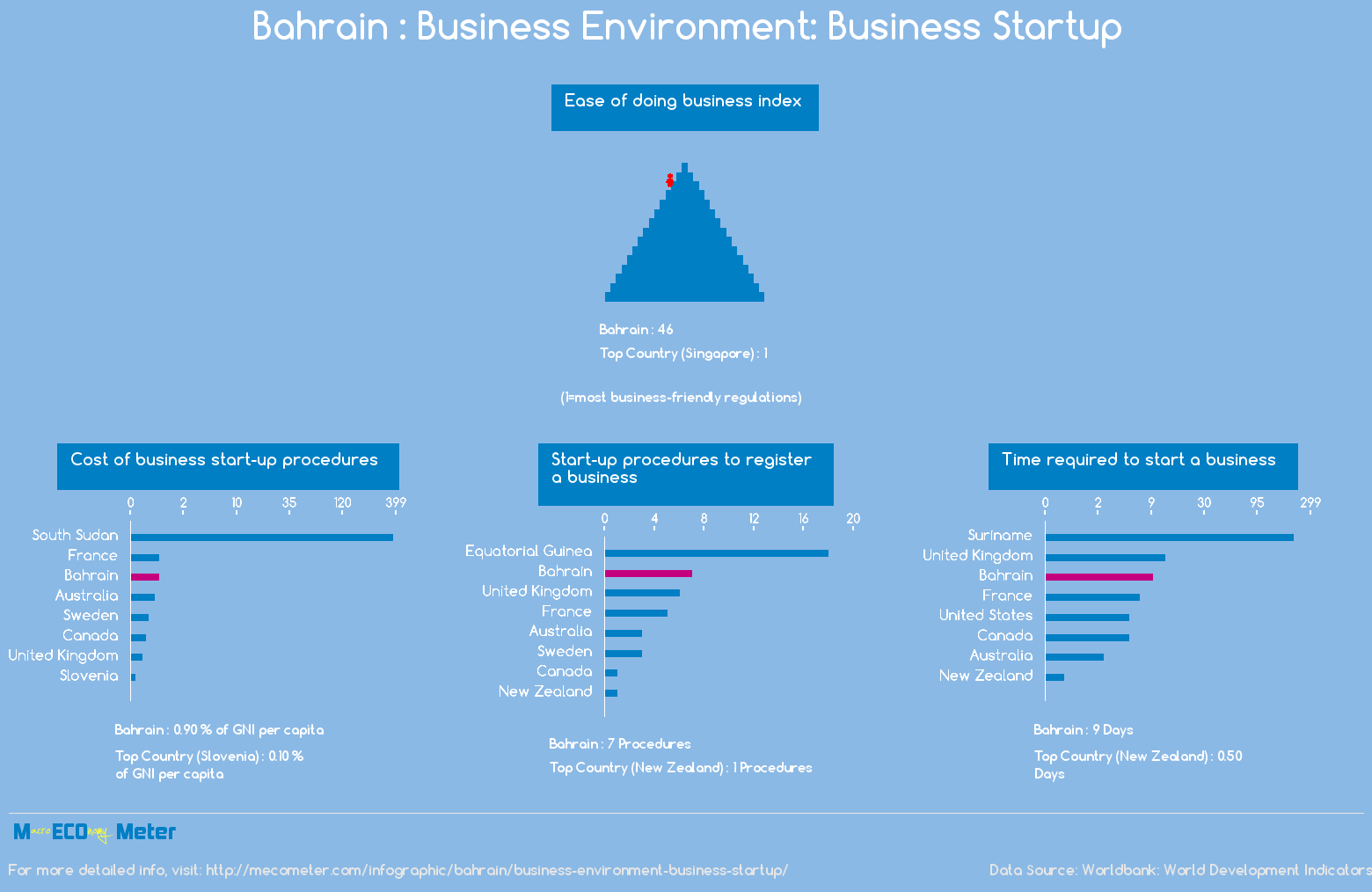 Bahrain : Business Environment: Business Startup