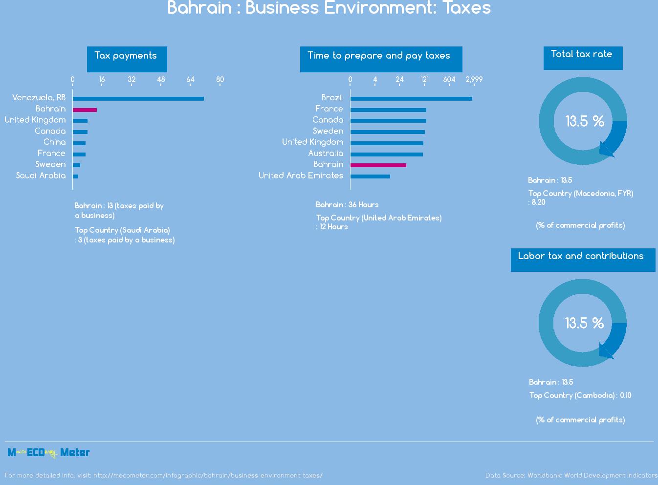 Bahrain : Business Environment: Taxes