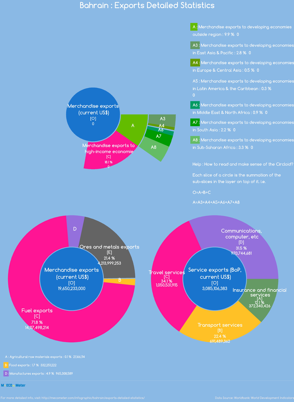 Bahrain : Exports Detailed Statistics