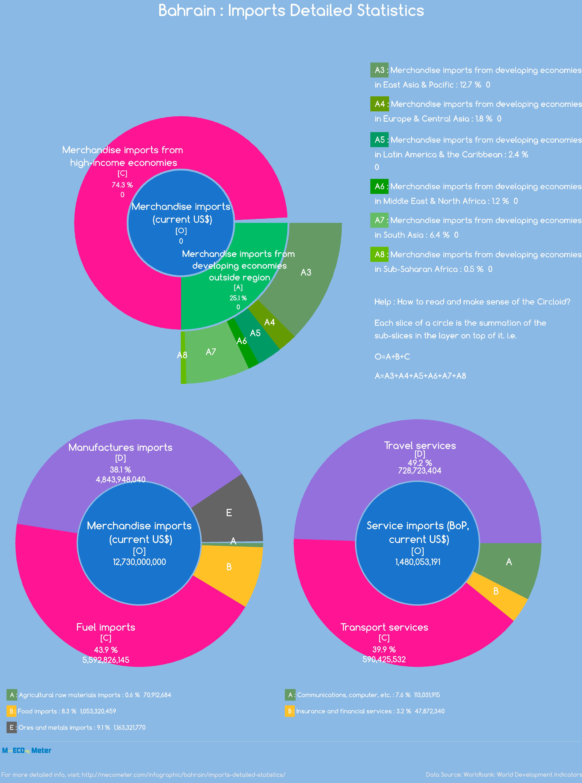 Bahrain : Imports Detailed Statistics