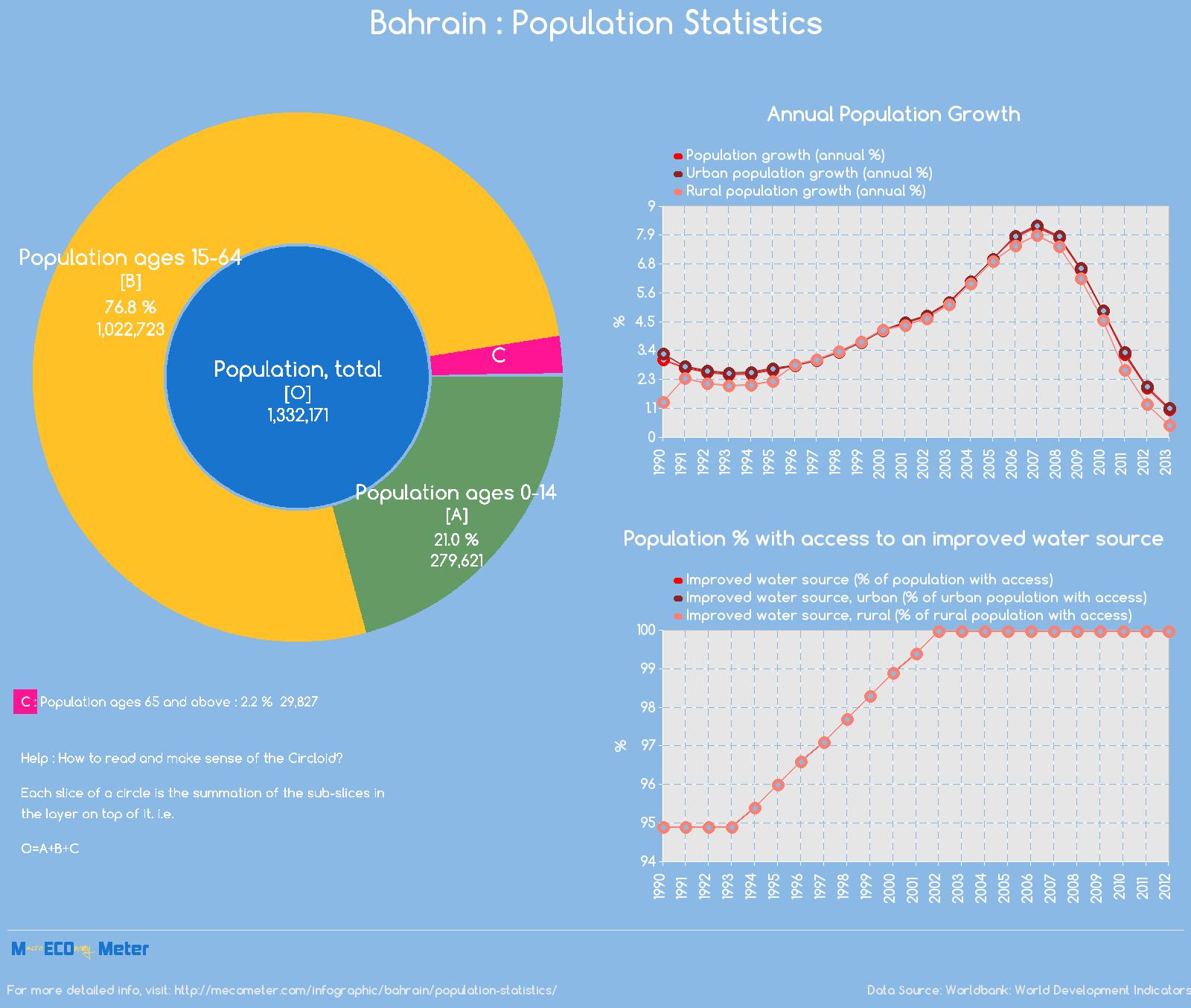 Bahrain : Population Statistics
