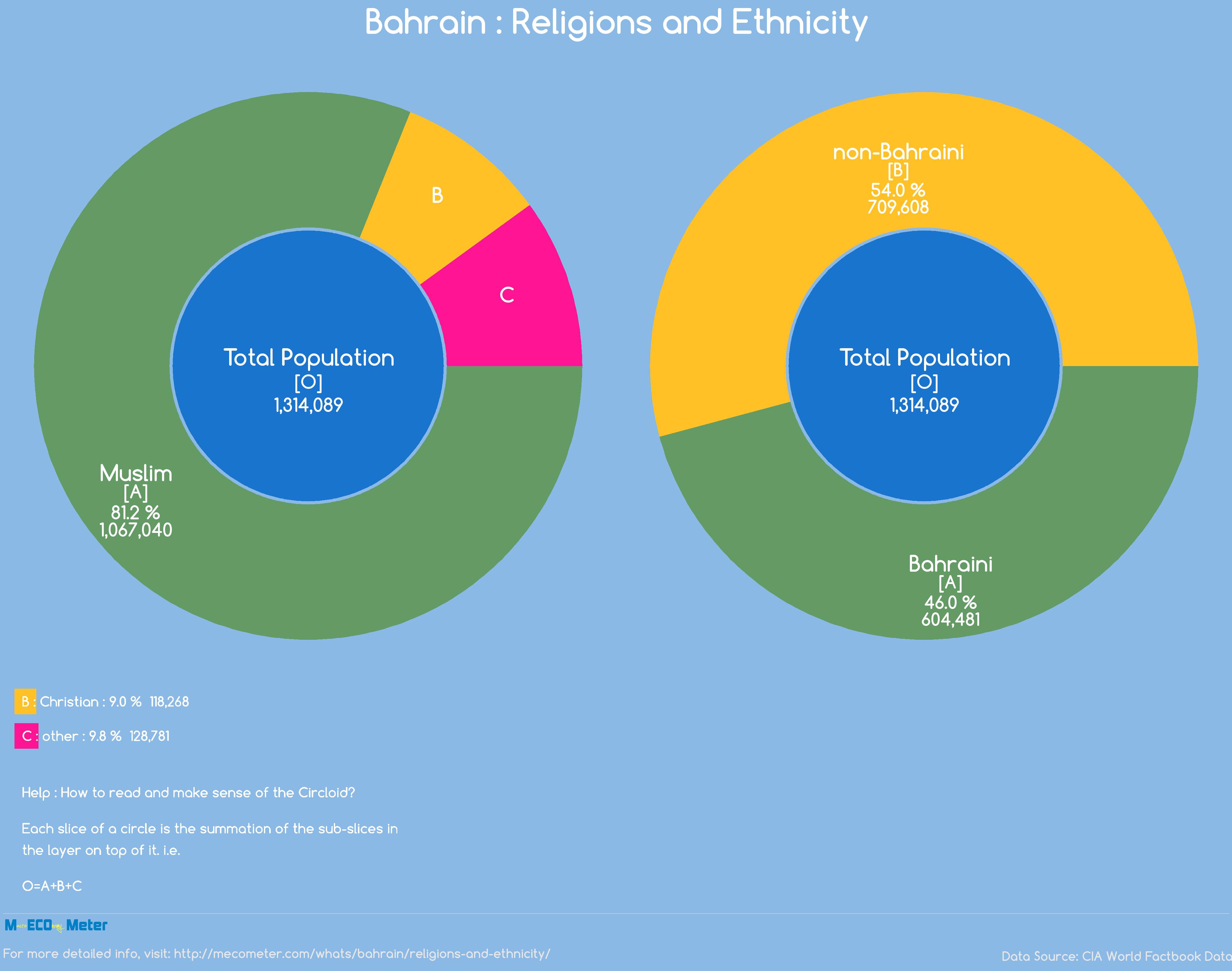 Bahrain : Religions and Ethnicity