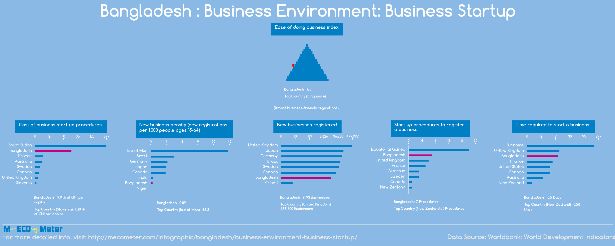 Bangladesh : Business Environment: Business Startup
