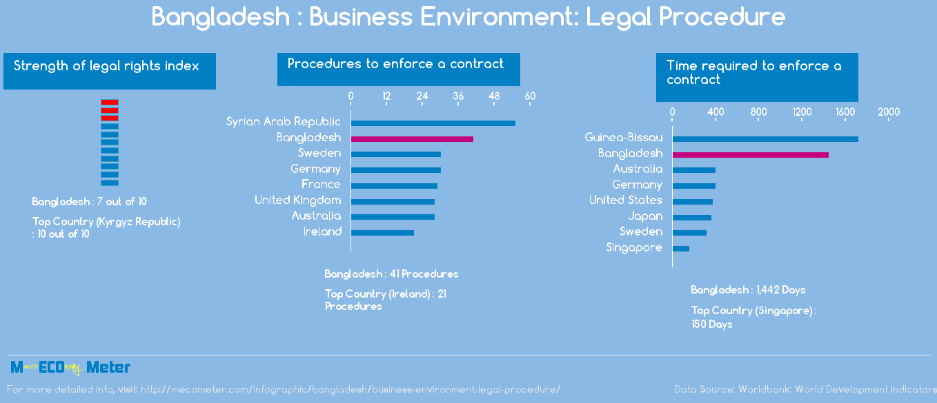 Bangladesh : Business Environment: Legal Procedure