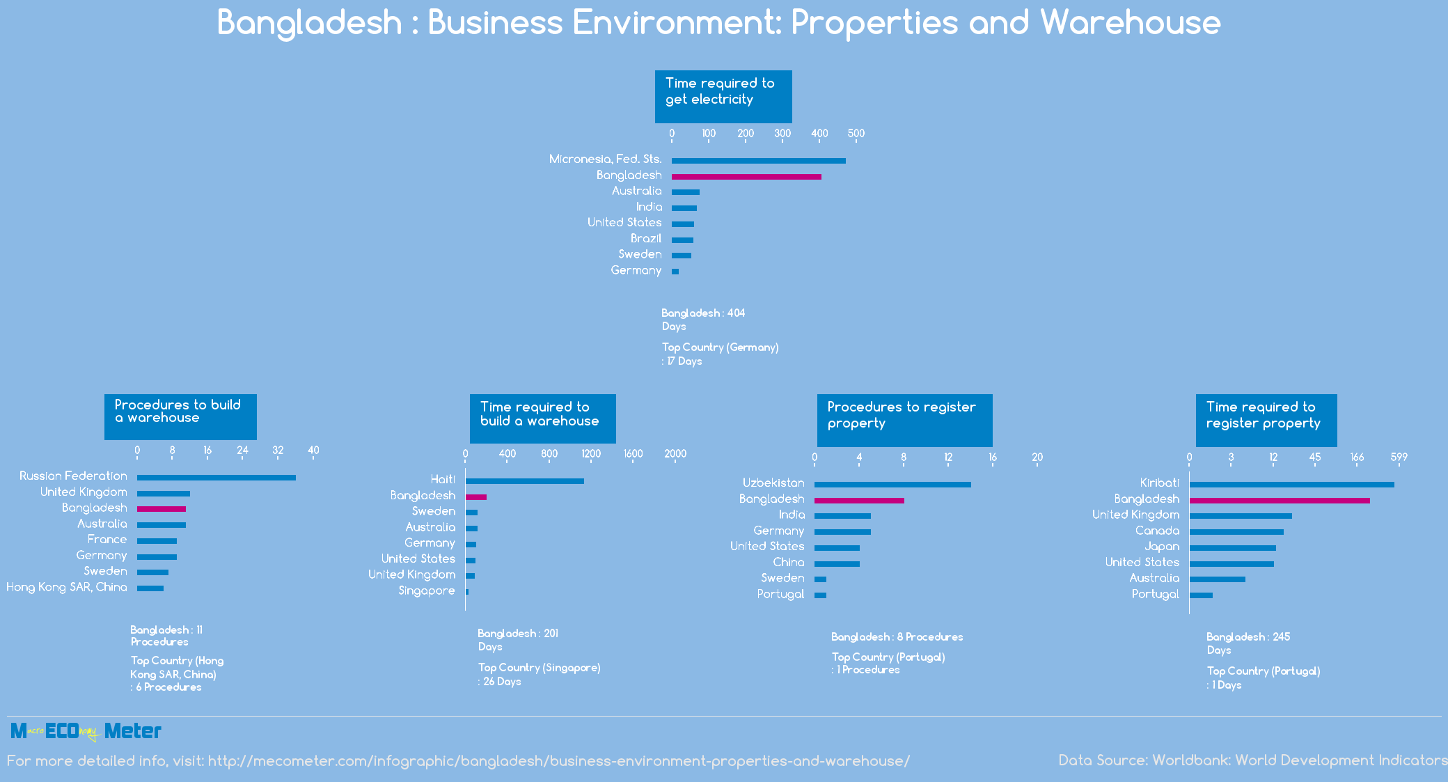 Bangladesh : Business Environment: Properties and Warehouse