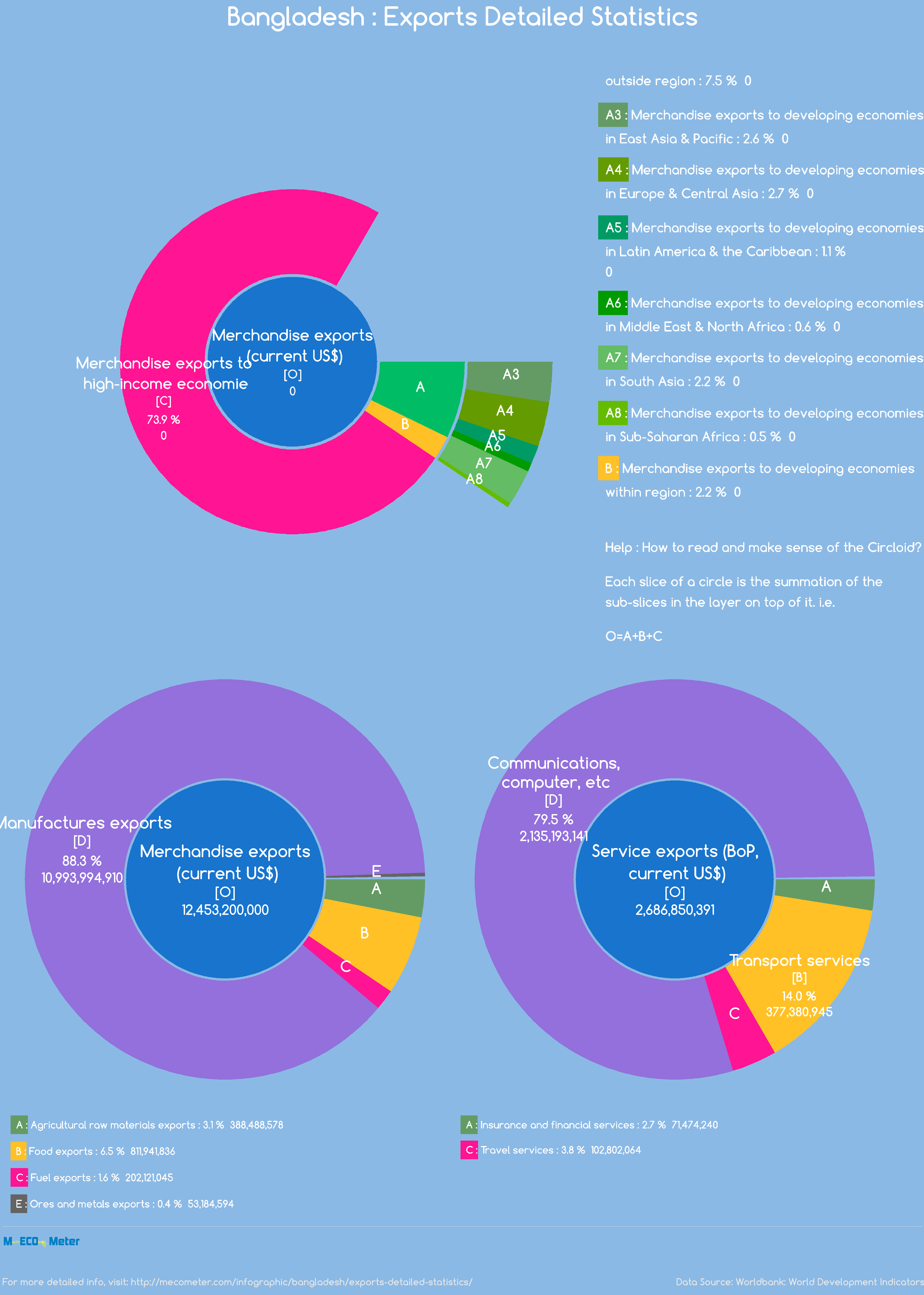 Bangladesh : Exports Detailed Statistics
