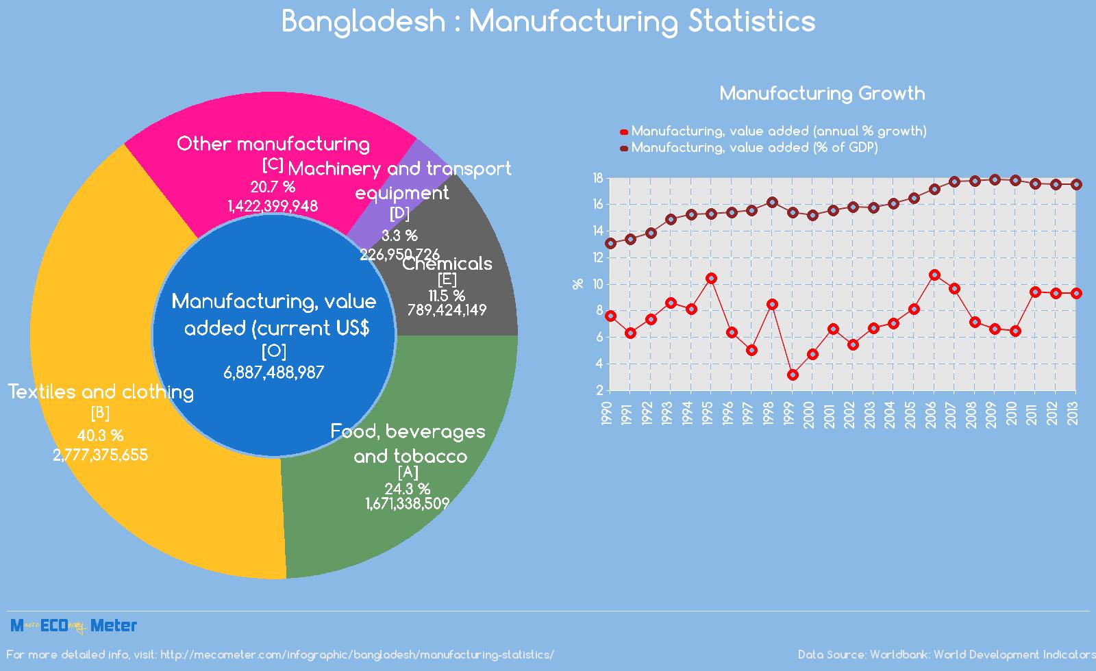 Bangladesh : Manufacturing Statistics