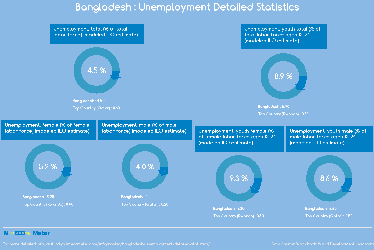 Bangladesh : Unemployment Detailed Statistics