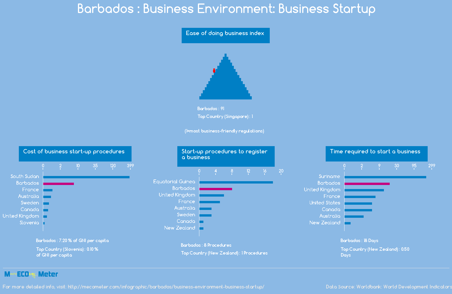 Barbados : Business Environment: Business Startup
