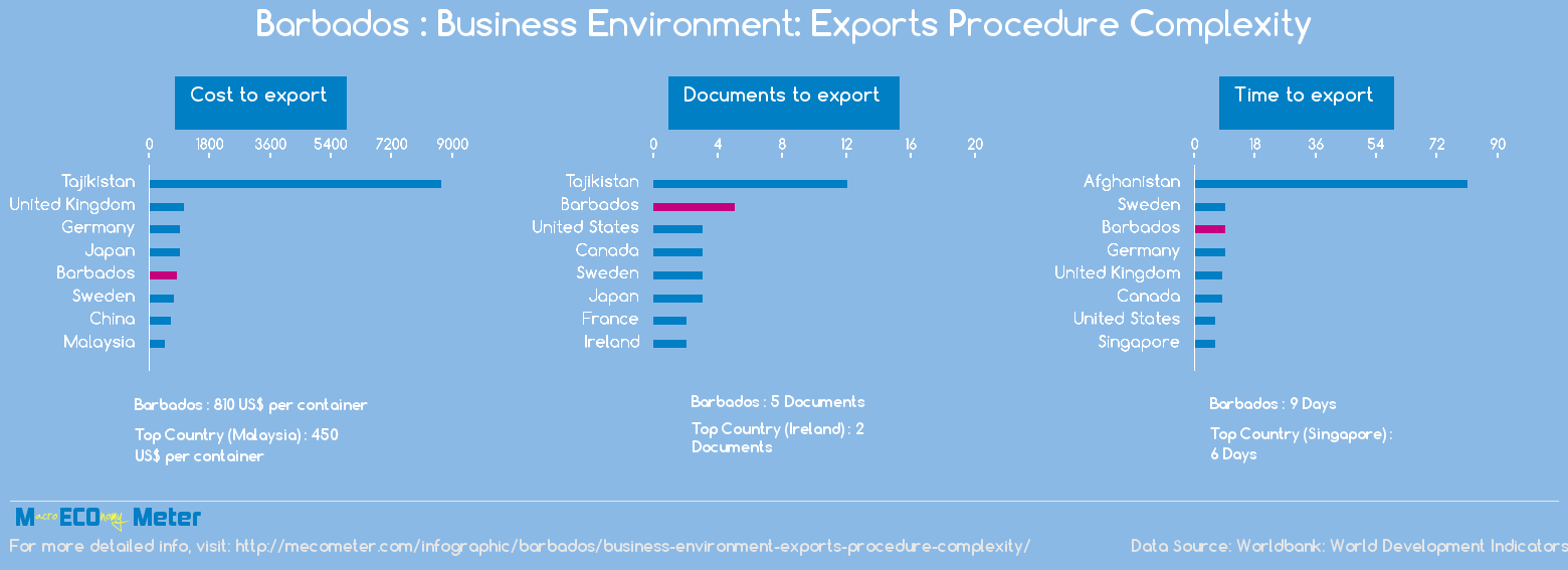 Barbados : Business Environment: Exports Procedure Complexity